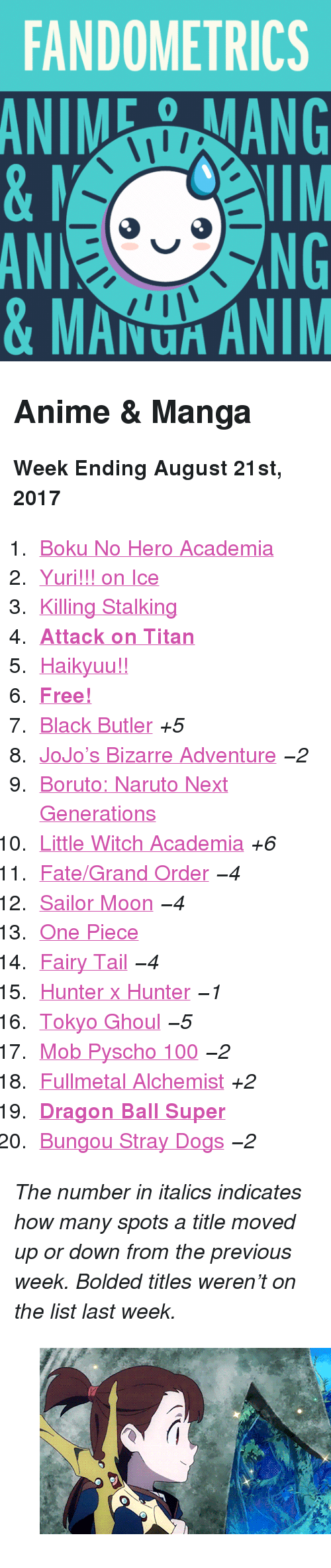 """Anaconda, Anime, and Dogs: FANDOMETRICS  ANIEANG  AN  0  NG  & MAU ANIM <h2>Anime &amp; Manga</h2><p><b>Week Ending August 21st, 2017</b></p><ol><li><a href=""""http://tumblr.co/61388xBGm"""">Boku No Hero Academia</a></li><li><a href=""""http://tumblr.co/61398xBGW"""">Yuri!!! on Ice</a></li><li><a href=""""http://tumblr.co/61318xBGU"""">Killing Stalking</a></li><li><a href=""""http://tumblr.co/61338xBGS""""><b>Attack on Titan</b></a></li><li><a href=""""http://tumblr.co/61348xBGs!!"""">Haikyuu!!</a></li><li><a href=""""http://tumblr.co/61398xBGx!""""><b>Free!</b></a></li><li><a href=""""http://tumblr.co/61308xBGI"""">Black Butler</a><i>+5</i></li><li><a href=""""http://tumblr.co/61338xBGF"""">JoJo&rsquo;s Bizarre Adventure</a><i>−2</i></li><li><a href=""""http://tumblr.co/61358xBGN"""">Boruto: Naruto Next Generations</a></li><li><a href=""""http://tumblr.co/61368xBG4"""">Little Witch Academia</a><i>+6</i></li><li><a href=""""http://tumblr.co/61378xBGf"""">Fate/Grand Order</a><i>−4</i></li><li><a href=""""http://tumblr.co/61388xBGA"""">Sailor Moon</a><i>−4</i></li><li><a href=""""http://tumblr.co/61398xBG7"""">One Piece</a></li><li><a href=""""http://tumblr.co/61308xBGC"""">Fairy Tail</a><i>−4</i></li><li><a href=""""http://tumblr.co/61318xBGh"""">Hunter x Hunter</a><i>−1</i></li><li><a href=""""http://tumblr.co/61328xBH6"""">Tokyo Ghoul</a><i>−5</i></li><li><a href=""""http://tumblr.co/61338xBHB"""">Mob Pyscho 100</a><i>−2</i></li><li><a href=""""http://tumblr.co/61348xBH8"""">Fullmetal Alchemist</a><i>+2</i></li><li><a href=""""http://tumblr.co/61358xBHD""""><b>Dragon Ball Super</b></a></li><li><a href=""""http://tumblr.co/61378xBH1"""">Bungou Stray Dogs</a><i>−2</i></li></ol><p><i>The number in italics indicates how many spots a title moved up or down from the previous week. Bolded titles weren't on the list last week.</i></p><figure class=""""tmblr-full"""" data-orig-height=""""281"""" data-orig-width=""""500"""" data-tumblr-attribution=""""mimi-pearlbaton:QzPcCSANtws8wS2CUs0HCA:ZVgZao2MsQBpH""""><img src=""""https://78.media.tumblr.com/9d8d5e1fe70dcf8620d4e6a63428d179/tumblr_orra0mMSdn1tr842yo2_r2_500.gif"""""""