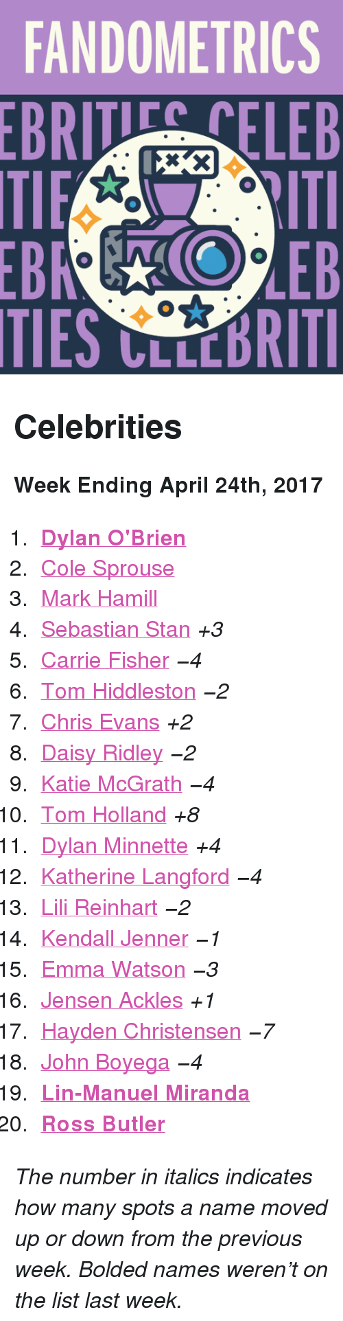 """Daisy Ridley: FANDOMETRICS  BRTELEB  TIES CLLCBRITI <h2>Celebrities</h2><p><b>Week Ending April 24th, 2017</b></p><ol><li><a href=""""http://www.tumblr.com/search/dylan%20o'brien""""><b>Dylan O'Brien</b></a></li>  <li><a href=""""http://www.tumblr.com/search/cole%20sprouse"""">Cole Sprouse</a></li>  <li><a href=""""http://www.tumblr.com/search/mark%20hamill"""">Mark Hamill</a></li>  <li><a href=""""http://www.tumblr.com/search/sebastian%20stan"""">Sebastian Stan</a><i>+3</i></li>  <li><a href=""""http://www.tumblr.com/search/carrie%20fisher"""">Carrie Fisher</a><i>−4</i></li>  <li><a href=""""http://www.tumblr.com/search/tom%20hiddleston"""">Tom Hiddleston</a><i>−2</i></li>  <li><a href=""""http://www.tumblr.com/search/chris%20evans"""">Chris Evans</a><i>+2</i></li>  <li><a href=""""http://www.tumblr.com/search/daisy%20ridley"""">Daisy Ridley</a><i>−2</i></li>  <li><a href=""""http://www.tumblr.com/search/katie%20mcgrath"""">Katie McGrath</a><i>−4</i></li>  <li><a href=""""http://www.tumblr.com/search/tom%20holland"""">Tom Holland</a><i>+8</i></li>  <li><a href=""""http://www.tumblr.com/search/dylan%20minnette"""">Dylan Minnette</a><i>+4</i></li>  <li><a href=""""http://www.tumblr.com/search/katherine%20langford"""">Katherine Langford</a><i>−4</i></li>  <li><a href=""""http://www.tumblr.com/search/lili%20reinhart"""">Lili Reinhart</a><i>−2</i></li>  <li><a href=""""http://www.tumblr.com/search/kendall%20jenner"""">Kendall Jenner</a><i>−1</i></li>  <li><a href=""""http://www.tumblr.com/search/emma%20watson"""">Emma Watson</a><i>−3</i></li>  <li><a href=""""http://www.tumblr.com/search/jensen%20ackles"""">Jensen Ackles</a><i>+1</i></li>  <li><a href=""""http://www.tumblr.com/search/hayden%20christensen"""">Hayden Christensen</a><i>−7</i></li>  <li><a href=""""http://www.tumblr.com/search/john%20boyega"""">John Boyega</a><i>−4</i></li>  <li><a href=""""http://www.tumblr.com/search/lin%20manuel%20miranda""""><b>Lin-Manuel Miranda</b></a></li>  <li><a href=""""http://www.tumblr.com/search/ross%20butler""""><b>Ross Butler</b></a></li></ol><p><i>The number in italics indicates how many spot"""