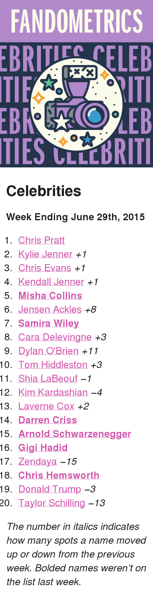 "samira wiley: FANDOMETRICS  BRTELEB  TIES CLLCBRITI <h2>Celebrities</h2><p><b>Week Ending June 29th, 2015</b></p><ol><li><a href=""http://www.tumblr.com/search/chris%20pratt"">Chris Pratt</a></li>  <li><a href=""http://www.tumblr.com/search/kylie%20jenner"">Kylie Jenner</a> <i>+1</i></li>  <li><a href=""http://www.tumblr.com/search/chris%20evans"">Chris Evans</a> <i>+1</i></li>  <li><a href=""http://www.tumblr.com/search/kendall%20jenner"">Kendall Jenner</a> <i>+1</i></li>  <li><a href=""http://www.tumblr.com/search/misha%20collins""><b>Misha Collins</b></a></li>  <li><a href=""http://www.tumblr.com/search/jensen%20ackles"">Jensen Ackles</a> <i>+8</i></li>  <li><a href=""http://www.tumblr.com/search/samira%20wiley""><b>Samira Wiley</b></a></li>  <li><a href=""http://www.tumblr.com/search/cara%20delevingne"">Cara Delevingne</a> <i>+3</i></li>  <li><a href=""http://www.tumblr.com/search/dylan%20o'brien"">Dylan O'Brien</a> <i>+11</i></li>  <li><a href=""http://www.tumblr.com/search/tom%20hiddleston"">Tom Hiddleston</a> <i>+3</i></li>  <li><a href=""http://www.tumblr.com/search/shia%20labeouf"">Shia LaBeouf</a> <i>−1</i></li>  <li><a href=""http://www.tumblr.com/search/kim%20kardashian"">Kim Kardashian</a> <i>−4</i></li>  <li><a href=""http://www.tumblr.com/search/laverne%20cox"">Laverne Cox</a><i> +2</i></li>  <li><a href=""http://www.tumblr.com/search/darren%20criss""><b>Darren Criss</b></a></li>  <li><a href=""http://www.tumblr.com/search/arnold%20schwarzenegger""><b>Arnold Schwarzenegger</b></a></li>  <li><a href=""http://www.tumblr.com/search/gigi%20hadid""><b>Gigi Hadid</b></a></li>  <li><a href=""http://www.tumblr.com/search/zendaya"">Zendaya</a> <i>−15</i></li>  <li><a href=""http://www.tumblr.com/search/chris%20hemsworth""><b>Chris Hemsworth</b></a></li>  <li><a href=""http://www.tumblr.com/search/donald%20trump"">Donald Trump</a> <i>−3</i></li>  <li><a href=""http://www.tumblr.com/search/taylor%20schilling"">Taylor Schilling</a> <i>−13</i></li></ol><p><i>The number in italics indicates how many spots a name moved up or down from the previous week. Bolded names weren't on the list last week.</i></p>"