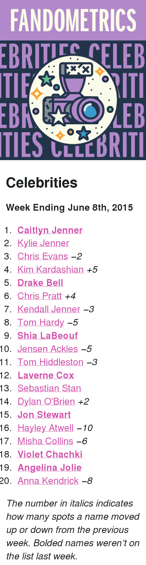 """anna kendrick: FANDOMETRICS  BRTELEB  TIES CLLCBRITI <h2>Celebrities</h2><p><b>Week Ending June 8th, 2015</b></p><ol><li><a href=""""http://www.tumblr.com/search/caitlyn%20jenner""""><b>Caitlyn Jenner</b></a></li>  <li><a href=""""http://www.tumblr.com/search/kylie%20jenner"""">Kylie Jenner</a></li>  <li><a href=""""http://www.tumblr.com/search/chris%20evans"""">Chris Evans</a><i>−2</i></li>  <li><a href=""""http://www.tumblr.com/search/kim%20kardashian"""">Kim Kardashian</a><i>+5</i></li>  <li><a href=""""http://www.tumblr.com/search/drake%20bell""""><b>Drake Bell</b></a></li>  <li><a href=""""http://www.tumblr.com/search/chris%20pratt"""">Chris Pratt</a><i>+4</i></li>  <li><a href=""""http://www.tumblr.com/search/kendall%20jenner"""">Kendall Jenner</a><i>−3</i></li>  <li><a href=""""http://www.tumblr.com/search/tom%20hardy"""">Tom Hardy</a><i>−5</i></li>  <li><a href=""""http://www.tumblr.com/search/shia%20labeouf""""><b>Shia LaBeouf</b></a></li>  <li><a href=""""http://www.tumblr.com/search/jensen%20ackles"""">Jensen Ackles</a><i>−5</i></li>  <li><a href=""""http://www.tumblr.com/search/tom%20hiddleston"""">Tom Hiddleston</a><i>−3</i></li>  <li><a href=""""http://www.tumblr.com/search/laverne%20cox""""><b>Laverne Cox</b></a></li>  <li><a href=""""http://www.tumblr.com/search/sebastian%20stan"""">Sebastian Stan</a></li>  <li><a href=""""http://www.tumblr.com/search/dylan%20o'brien"""">Dylan O'Brien</a><i>+2</i></li>  <li><a href=""""http://www.tumblr.com/search/jon%20stewart""""><b>Jon Stewart</b></a></li>  <li><a href=""""http://www.tumblr.com/search/hayley%20atwell"""">Hayley Atwell</a><i>−10</i></li>  <li><a href=""""http://www.tumblr.com/search/misha%20collins"""">Misha Collins</a><i>−6</i></li>  <li><a href=""""http://www.tumblr.com/search/violet%20chachki""""><b>Violet Chachki</b></a></li>  <li><a href=""""http://www.tumblr.com/search/angelina%20jolie""""><b>Angelina Jolie</b></a></li>  <li><a href=""""http://www.tumblr.com/search/anna%20kendrick"""">Anna Kendrick</a><i>−8</i></li></ol><p><i>The number in italics indicates how many spots a name moved up or down from the previ"""