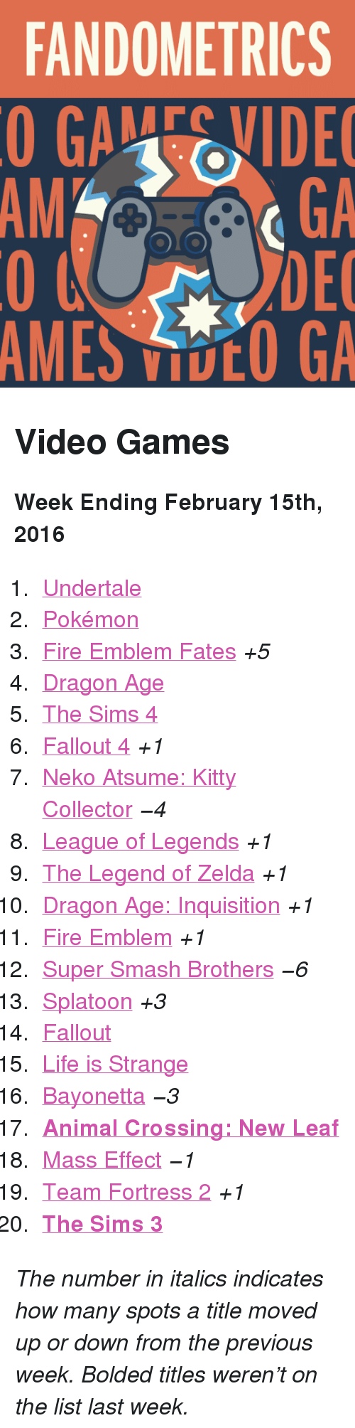 "Bayonetta: FANDOMETRICS  GAEVIDE  GA  DEC  AMES VOO GA  AM <h2>Video Games</h2><p><b>Week Ending February 15th, 2016</b></p><ol><li><a href=""http://www.tumblr.com/search/undertale"">Undertale</a></li>  <li><a href=""http://www.tumblr.com/search/pokemon"">Pokémon</a></li>  <li><a href=""http://www.tumblr.com/search/fire%20emblem%20fates"">Fire Emblem Fates</a> <i>+5</i><br/></li>  <li><a href=""http://www.tumblr.com/search/dragon%20age"">Dragon Age</a></li>  <li><a href=""http://www.tumblr.com/search/sims%204"">The Sims 4</a></li>  <li><a href=""http://www.tumblr.com/search/fallout%204"">Fallout 4</a> <i>+1</i></li>  <li><a href=""http://www.tumblr.com/search/neko%20atsume"">Neko Atsume: Kitty Collector</a> <i>−4</i></li>  <li><a href=""http://www.tumblr.com/search/league%20of%20legends"">League of Legends</a> <i>+1</i></li>  <li><a href=""http://www.tumblr.com/search/legend%20of%20zelda"">The Legend of Zelda</a> <i>+1</i></li>  <li><a href=""http://www.tumblr.com/search/dragon%20age%20inquisition"">Dragon Age: Inquisition</a> <i>+1</i></li>  <li><a href=""http://www.tumblr.com/search/fire%20emblem"">Fire Emblem</a> <i>+1</i></li>  <li><a href=""http://www.tumblr.com/search/super%20smash%20bros"">Super Smash Brothers</a> <i>−6</i></li>  <li><a href=""http://www.tumblr.com/search/splatoon"">Splatoon</a> <i>+3</i></li>  <li><a href=""http://www.tumblr.com/search/fallout"">Fallout</a> </li>  <li><a href=""http://www.tumblr.com/search/life%20is%20strange"">Life is Strange</a></li>  <li><a href=""http://www.tumblr.com/search/bayonetta"">Bayonetta</a> <i>−3</i></li>  <li><a href=""http://www.tumblr.com/search/acnl""><b>Animal Crossing: New Leaf</b></a></li>  <li><a href=""http://www.tumblr.com/search/mass%20effect"">Mass Effect</a> <i>−1</i></li>  <li><a href=""http://www.tumblr.com/search/tf2"">Team Fortress 2</a> <i>+1</i></li>  <li><a href=""http://www.tumblr.com/search/sims%203""><b>The Sims 3</b></a></li></ol><p><i>The number in italics indicates how many spots a title moved up or down from the previous week. Bolded titles weren't on the list last week.</i></p>"