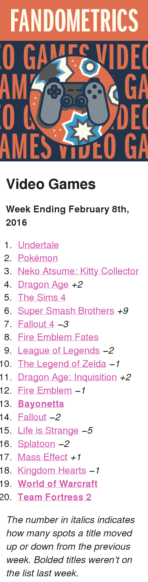 "Bayonetta: FANDOMETRICS  GAEVIDE  GA  DEC  AMES VOO GA  AM <h2>Video Games</h2><p><b>Week Ending February 8th, 2016</b></p><ol><li><a href=""http://www.tumblr.com/search/undertale"">Undertale</a></li>  <li><a href=""http://www.tumblr.com/search/pokemon"">Pokémon</a></li>  <li><a href=""http://www.tumblr.com/search/neko%20atsume"">Neko Atsume: Kitty Collector</a></li>  <li><a href=""http://www.tumblr.com/search/dragon%20age"">Dragon Age</a> <i>+2</i></li>  <li><a href=""http://www.tumblr.com/search/sims%204"">The Sims 4</a></li>  <li><a href=""http://www.tumblr.com/search/super%20smash%20bros"">Super Smash Brothers</a> <i>+9</i></li>  <li><a href=""http://www.tumblr.com/search/fallout%204"">Fallout 4</a> <i>−3</i></li>  <li><a href=""http://www.tumblr.com/search/fire%20emblem%20fates"">Fire Emblem Fates</a> </li>  <li><a href=""http://www.tumblr.com/search/league%20of%20legends"">League of Legends</a> <i>−2</i></li>  <li><a href=""http://www.tumblr.com/search/legend%20of%20zelda"">The Legend of Zelda</a> <i>−1</i></li>  <li><a href=""http://www.tumblr.com/search/dragon%20age%20inquisition"">Dragon Age: Inquisition</a> <i>+2</i></li>  <li><a href=""http://www.tumblr.com/search/fire%20emblem"">Fire Emblem</a> <i>−1</i></li>  <li><a href=""http://www.tumblr.com/search/bayonetta""><b>Bayonetta</b></a></li>  <li><a href=""http://www.tumblr.com/search/fallout"">Fallout</a> <i>−2</i></li>  <li><a href=""http://www.tumblr.com/search/life%20is%20strange"">Life is Strange</a> <i>−5</i></li>  <li><a href=""http://www.tumblr.com/search/splatoon"">Splatoon</a> <i>−2</i></li>  <li><a href=""http://www.tumblr.com/search/mass%20effect"">Mass Effect</a> <i>+1</i></li>  <li><a href=""http://www.tumblr.com/search/kingdom%20hearts"">Kingdom Hearts</a> <i>−1</i></li>  <li><a href=""http://www.tumblr.com/search/world%20of%20warcraft""><b>World of Warcraft</b></a></li>  <li><a href=""http://www.tumblr.com/search/tf2""><b>Team Fortress 2</b></a></li></ol><p><i>The number in italics indicates how many spots a title moved up or down from the previous week. Bolded titles weren't on the list last week.</i></p>"