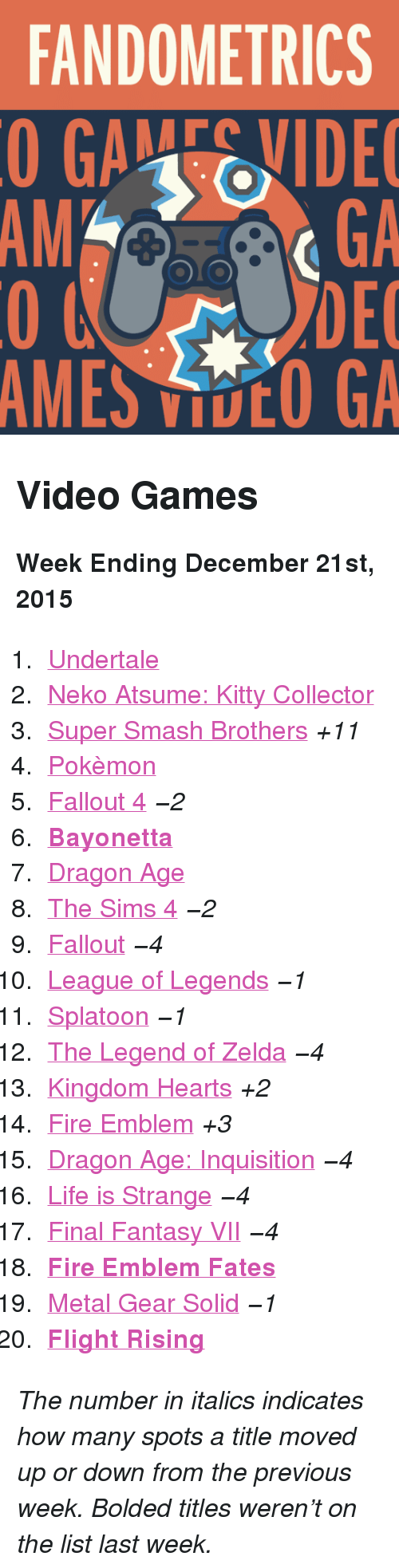 "Bayonetta: FANDOMETRICS  GAEVIDE  GA  DEC  AMES VOO GA  AM <h2>Video Games</h2><p><b>Week Ending December 21st, 2015</b></p><ol><li><a href=""http://www.tumblr.com/search/undertale"">Undertale</a></li>  <li><a href=""http://www.tumblr.com/search/neko%20atsume"">Neko Atsume: Kitty Collector</a></li>  <li><a href=""http://www.tumblr.com/search/super%20smash%20bros"">Super Smash Brothers</a> <i>+11</i></li>  <li><a href=""http://www.tumblr.com/search/pokemon"">Pokèmon</a> </li>  <li><a href=""http://www.tumblr.com/search/fallout%204"">Fallout 4</a> <i>−2</i></li>  <li><a href=""http://www.tumblr.com/search/bayonetta""><b>Bayonetta</b></a></li>  <li><a href=""http://www.tumblr.com/search/dragon%20age"">Dragon Age</a> </li>  <li><a href=""http://www.tumblr.com/search/sims%204"">The Sims 4</a> <i>−2</i></li>  <li><a href=""http://www.tumblr.com/search/fallout"">Fallout</a> <i>−4</i></li>  <li><a href=""http://www.tumblr.com/search/league%20of%20legends"">League of Legends</a> <i>−1</i></li>  <li><a href=""http://www.tumblr.com/search/splatoon"">Splatoon</a> <i>−1</i></li>  <li><a href=""http://www.tumblr.com/search/legend%20of%20zelda"">The Legend of Zelda</a> <i>−4</i></li>  <li><a href=""http://www.tumblr.com/search/kingdom%20hearts"">Kingdom Hearts</a> <i>+2</i></li>  <li><a href=""http://www.tumblr.com/search/fire%20emblem"">Fire Emblem</a> <i>+3</i></li>  <li><a href=""http://www.tumblr.com/search/dragon%20age%20inquisition"">Dragon Age: Inquisition</a> <i>−4</i></li>  <li><a href=""http://www.tumblr.com/search/life%20is%20strange"">Life is Strange</a> <i>−4</i></li>  <li><a href=""http://www.tumblr.com/search/final%20fantasy%20vii"">Final Fantasy VII</a> <i>−4</i></li>  <li><a href=""http://www.tumblr.com/search/fire%20emblem%20fates""><b>Fire Emblem Fates</b></a></li>  <li><a href=""http://www.tumblr.com/search/metal%20gear%20solid"">Metal Gear Solid</a> <i>−1</i></li>  <li><a href=""http://www.tumblr.com/search/flight%20rising""><b>Flight Rising</b></a></li></ol><p><i>The number in italics indicates how many spots a title moved up or down from the previous week. Bolded titles weren't on the list last week.</i></p>"