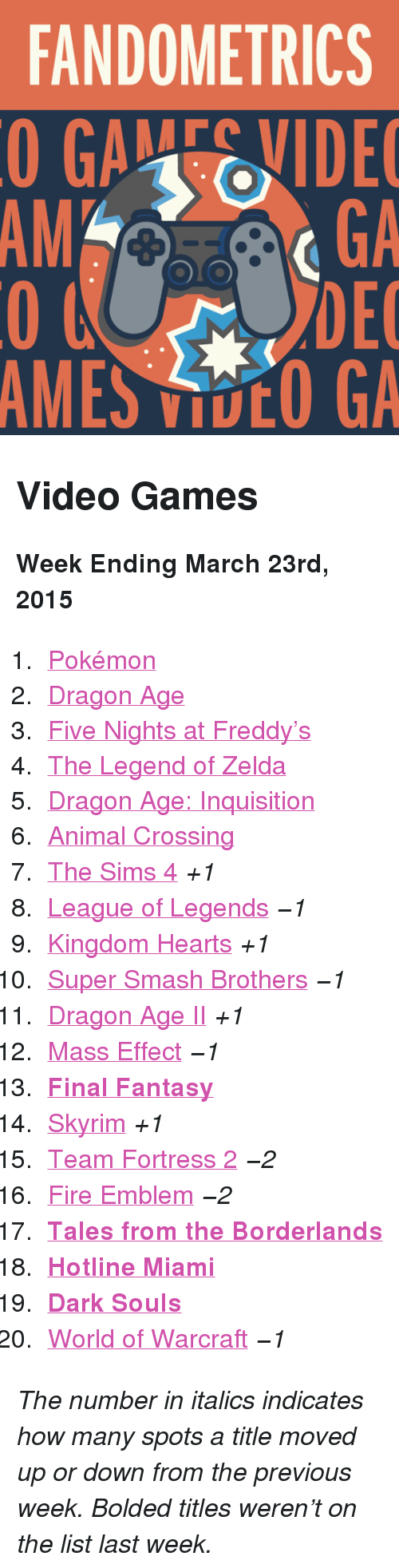 """hotline miami: FANDOMETRICS  GAEVIDE  GA  DEC  AMES VOO GA  AM <h2>Video Games</h2><p><b>Week Ending March 23rd, 2015</b></p><ol><li><a href=""""http://www.tumblr.com/search/pokemon"""">Pokémon</a></li><li><a href=""""http://www.tumblr.com/search/dragon%20age"""">Dragon Age</a></li><li><a href=""""http://www.tumblr.com/search/five%20nights%20at%20freddy's"""">Five Nights at Freddy's</a></li><li><a href=""""http://www.tumblr.com/search/legend%20of%20zelda"""">The Legend of Zelda</a></li><li><a href=""""http://www.tumblr.com/search/dragon%20age%20inquisition"""">Dragon Age: Inquisition</a></li><li><a href=""""http://www.tumblr.com/search/acnl"""">Animal Crossing</a></li><li><a href=""""http://www.tumblr.com/search/sims%204"""">The Sims 4</a> <i>+1</i></li><li><a href=""""http://www.tumblr.com/search/league%20of%20legends"""">League of Legends</a> <i>−1</i></li><li><a href=""""http://www.tumblr.com/search/kingdom%20hearts"""">Kingdom Hearts</a> <i>+1</i></li><li><a href=""""http://www.tumblr.com/search/super%20smash%20bros"""">Super Smash Brothers</a> <i>−1</i></li><li><a href=""""http://www.tumblr.com/search/dragon%20age%202"""">Dragon Age II</a> <i>+1</i></li><li><a href=""""http://www.tumblr.com/search/mass%20effect"""">Mass Effect</a> <i>−1</i></li><li><a href=""""http://www.tumblr.com/search/final%20fantasy""""><b>Final Fantasy</b></a></li><li><a href=""""http://www.tumblr.com/search/skyrim"""">Skyrim</a> <i>+1</i></li><li><a href=""""http://www.tumblr.com/search/tf2"""">Team Fortress 2</a> <i>−2</i></li><li><a href=""""http://www.tumblr.com/search/fire%20emblem"""">Fire Emblem</a> <i>−2</i></li><li><a href=""""http://www.tumblr.com/search/tales%20from%20the%20borderlands""""><b>Tales from the Borderlands</b></a></li><li><a href=""""http://www.tumblr.com/search/hotline%20miami""""><b>Hotline Miami</b></a></li><li><a href=""""http://www.tumblr.com/search/dark%20souls""""><b>Dark Souls</b></a></li><li><a href=""""http://www.tumblr.com/search/world%20of%20warcraft"""">World of Warcraft</a> <i>−1</i></li></ol><p><i>The number in italics indicates how many spots a title moved up or down"""