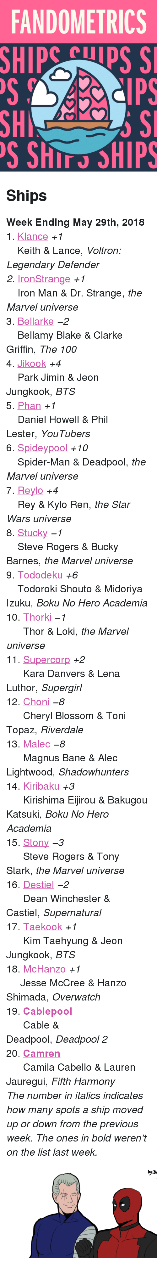 "Anaconda, Bane, and Iron Man: FANDOMETRICS  SHIP  Cps S  SH  S ShIT SHIPS <h2>Ships</h2><p><b>Week Ending May 29th, 2018</b></p><p>1.<b> </b><a href=""http://www.tumblr.com/search/klance"">Klance</a> <i>+1</i><br/>    Keith &amp; Lance, <i>Voltron: Legendary Defender<br/>2. </i><a href=""http://www.tumblr.com/search/ironstrange"">IronStrange</a> <i>+1</i><br/>    Iron Man &amp; Dr. Strange, <i>the Marvel universe</i><br/>3. <a href=""http://www.tumblr.com/search/bellarke"">Bellarke</a> <i><i>−2</i></i><br/>    Bellamy Blake &amp; Clarke Griffin, <i>The 100</i><br/>4. <a href=""http://www.tumblr.com/search/jikook"">Jikook</a> <i>+4</i><br/>    Park Jimin &amp; Jeon Jungkook, <i>BTS</i><br/>5.<i> </i><a href=""http://www.tumblr.com/search/phan"">Phan</a> <i>+1</i><br/>    Daniel Howell &amp; Phil Lester, <i>YouTubers</i><br/>6.<i> </i><a href=""http://www.tumblr.com/search/spideypool"">Spideypool</a> <i>+10</i><br/>    Spider-Man &amp; Deadpool, <i>the Marvel universe</i><br/>7.<i> </i><a href=""http://www.tumblr.com/search/reylo"">Reylo</a> <i>+4</i><br/>    Rey &amp; Kylo Ren, <i>the Star Wars universe</i><br/>8.<i> </i><a href=""http://www.tumblr.com/search/stucky"">Stucky</a> <i><i>−1</i></i><br/>    Steve Rogers &amp; Bucky Barnes, <i>the Marvel universe</i><br/>9.<i> </i><a href=""http://www.tumblr.com/search/tododeku"">Tododeku</a> <i>+6</i><br/>    Todoroki Shouto &amp; Midoriya Izuku, <i>Boku No Hero Academia</i><br/>10. <a href=""http://www.tumblr.com/search/thorki"">Thorki</a> <i><i>−1</i></i><br/>      Thor &amp; Loki, <i>the Marvel universe</i><br/>11.<i> </i><a href=""http://www.tumblr.com/search/supercorp"">Supercorp</a> <i>+2</i><br/>      Kara Danvers &amp; Lena Luthor, <i>Supergirl</i><br/>12. <a href=""http://www.tumblr.com/search/choni"">Choni</a> <i><i>−8</i></i><br/>      Cheryl Blossom &amp; Toni Topaz, <i>Riverdale</i><br/>13.<i> </i><a href=""http://www.tumblr.com/search/malec"">Malec</a> <i><i>−8</i></i><br/>      Magnus Bane &amp; Alec Lightwood, <i>Shadowhunters</i><br/>14.<i> </i><a href=""http://www.tumblr.com/search/kiribaku"">Kiribaku</a> <i>+3</i><br/>      Kirishima Eijirou  &amp; Bakugou Katsuki, <i>Boku No Hero Academia</i><br/>15<i>. </i><a href=""http://www.tumblr.com/search/stony"">Stony</a> <i><i>−3</i></i><br/>      Steve Rogers &amp; Tony Stark, <i>the Marvel universe</i><br/>16.<i> </i><a href=""http://www.tumblr.com/search/destiel"">Destiel</a> <i><i>−2</i></i><br/>      Dean Winchester &amp; Castiel, <i>Supernatural</i><br/>17. <a href=""http://www.tumblr.com/search/taekook"">Taekook</a> <i>+1</i><br/>      Kim Taehyung &amp; Jeon Jungkook, <i>BTS</i><br/>18. <a href=""http://www.tumblr.com/search/mchanzo"">McHanzo</a> <i>+1</i><br/>     Jesse McCree &amp; Hanzo Shimada, <i>Overwatch</i><br/>19.<i> </i><a href=""http://www.tumblr.com/search/cablepool""><b>Cablepool</b></a><br/>      Cable &amp; Deadpool, <i>Deadpool 2</i><br/>20. <a href=""http://www.tumblr.com/search/camren""><b>Camren</b></a><br/>      Camila Cabello &amp; Lauren Jauregui, <i>Fifth Harmony</i></p><p><i>The number in italics indicates how many spots a ship moved up or down from the previous week. The ones in bold weren't on the list last week.</i></p><figure class=""tmblr-full pinned-target"" data-orig-height=""281"" data-orig-width=""500"" data-tumblr-attribution=""areyouhun:Tc3g9hplHuMBa50G0-NuFA:ZjhpWn22Th9SA""><img src=""https://78.media.tumblr.com/463428f28e9b1caa1368c0abd48d21ce/tumblr_o37jg39vyH1tbfejio1_500.gifv"" data-orig-height=""281"" data-orig-width=""500""/></figure>"