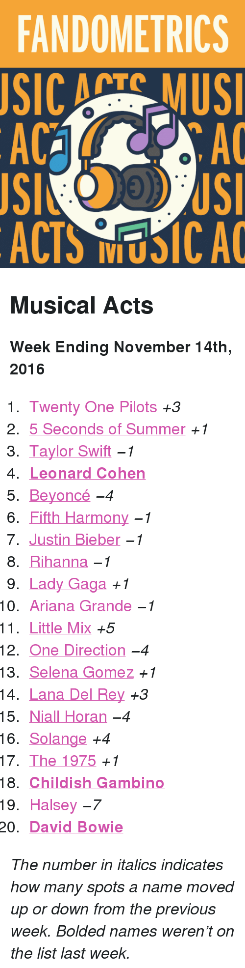 """leonard cohen: FANDOMETRICS  SIC ATS MUS  AC  AC  ACTS NUSICA <h2>Musical Acts</h2><p><b>Week Ending November 14th, 2016</b></p><ol><li><a href=""""http://www.tumblr.com/search/twenty%20one%20pilots"""">Twenty One Pilots</a><i>+3</i></li>  <li><a href=""""http://www.tumblr.com/search/5sos"""">5 Seconds of Summer</a><i>+1</i></li>  <li><a href=""""http://www.tumblr.com/search/taylor%20swift"""">Taylor Swift</a><i><i>−1</i></i></li>  <li><a href=""""http://www.tumblr.com/search/leonard%20cohen""""><b>Leonard Cohen</b></a></li>  <li><a href=""""http://www.tumblr.com/search/beyonce"""">Beyoncé</a><i><i>−4</i></i></li>  <li><a href=""""http://www.tumblr.com/search/fifth%20harmony"""">Fifth Harmony</a><i><i>−1</i></i></li>  <li><a href=""""http://www.tumblr.com/search/justin%20bieber"""">Justin Bieber</a><i><i>−1</i></i></li>  <li><a href=""""http://www.tumblr.com/search/rihanna"""">Rihanna</a><i><i>−1</i></i></li>  <li><a href=""""http://www.tumblr.com/search/lady%20gaga"""">Lady Gaga</a><i>+1</i></li>  <li><a href=""""http://www.tumblr.com/search/ariana%20grande"""">Ariana Grande</a><i><i>−1</i></i></li>  <li><a href=""""http://www.tumblr.com/search/little%20mix"""">Little Mix</a><i>+5</i></li>  <li><a href=""""http://www.tumblr.com/search/one%20direction"""">One Direction</a><i><i>−4</i></i></li>  <li><a href=""""http://www.tumblr.com/search/selena%20gomez"""">Selena Gomez</a><i>+1</i></li>  <li><a href=""""http://www.tumblr.com/search/lana%20del%20rey"""">Lana Del Rey</a><i>+3</i></li>  <li><a href=""""http://www.tumblr.com/search/niall%20horan"""">Niall Horan</a><i><i>−4</i></i></li>  <li><a href=""""http://www.tumblr.com/search/solange"""">Solange</a><i>+4</i></li>  <li><a href=""""http://www.tumblr.com/search/the%201975"""">The 1975</a><i>+1</i></li>  <li><a href=""""http://www.tumblr.com/search/childish%20gambino""""><b>Childish Gambino</b></a></li>  <li><a href=""""http://www.tumblr.com/search/halsey"""">Halsey</a><i><i>−7</i></i></li>  <li><a href=""""http://www.tumblr.com/search/david%20bowie""""><b>David Bowie</b></a></li></ol><p><i>The number in italics indicates how many spot"""