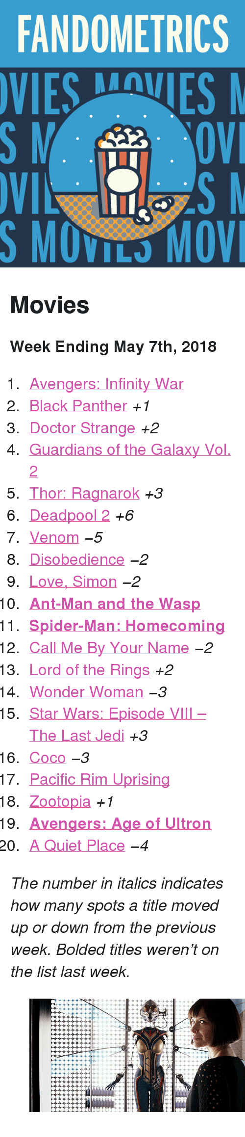 "lotr: FANDOMETRICS  SMOVILS MOV <h2>Movies</h2><p><b>Week Ending May 7th, 2018</b></p><ol><li><a href=""http://www.tumblr.com/search/infinity%20war"">Avengers: Infinity War</a></li>  <li><a href=""http://www.tumblr.com/search/black%20panther"">Black Panther</a> <i>+1</i></li>  <li><a href=""http://www.tumblr.com/search/doctor%20strange"">Doctor Strange</a> <i>+2</i></li>  <li><a href=""http://www.tumblr.com/search/guardians%20of%20the%20galaxy"">Guardians of the Galaxy Vol. 2</a></li>  <li><a href=""http://www.tumblr.com/search/thor%20ragnarok"">Thor: Ragnarok</a> <i>+3</i></li>  <li><a href=""http://www.tumblr.com/search/deadpool"">Deadpool 2</a> <i>+6</i></li>  <li><a href=""http://www.tumblr.com/search/venom"">Venom</a> <i><i>−5</i></i></li>  <li><a href=""http://www.tumblr.com/search/disobedience"">Disobedience</a> <i><i>−2</i></i></li>  <li><a href=""http://www.tumblr.com/search/love%20simon"">Love, Simon</a> <i><i>−2</i></i></li>  <li><a href=""http://www.tumblr.com/search/ant%20man""><b>Ant-Man and the Wasp</b></a></li>  <li><a href=""http://www.tumblr.com/search/spiderman%20homecoming""><b>Spider-Man: Homecoming</b></a></li>  <li><a href=""http://www.tumblr.com/search/call%20me%20by%20your%20name"">Call Me By Your Name</a> <i><i>−2</i></i></li>  <li><a href=""http://www.tumblr.com/search/lotr"">Lord of the Rings</a> <i>+2</i></li>  <li><a href=""http://www.tumblr.com/search/wonder%20woman"">Wonder Woman</a> <i><i>−3</i></i></li>  <li><a href=""http://www.tumblr.com/search/the%20last%20jedi"">Star Wars: Episode VIII – The Last Jedi</a> <i>+3</i></li>  <li><a href=""http://www.tumblr.com/search/coco"">Coco</a> <i><i>−3</i></i></li>  <li><a href=""http://www.tumblr.com/search/pacific%20rim"">Pacific Rim Uprising</a></li>  <li><a href=""http://www.tumblr.com/search/zootopia"">Zootopia</a> <i>+1</i></li>  <li><a href=""http://www.tumblr.com/search/age%20of%20ultron""><b>Avengers: Age of Ultron</b></a></li>  <li><a href=""http://www.tumblr.com/search/a%20quiet%20place"">A Quiet Place</a> <i><i>−4</i></i></li></ol><p><i>The number in italics indicates how many spots a title moved up or down from the previous week. Bolded titles weren't on the list last week.</i></p><figure class=""tmblr-full"" data-orig-height=""151"" data-orig-width=""268"" data-tumblr-attribution=""comicbookfilms:6cMY4FYbTPoP2qDLiEFeig:ZskSek2XTa2sS""><img src=""https://78.media.tumblr.com/ae86024af96e3eb7bbda9696754ce216/tumblr_p7vbra3M9k1uuxzsno1_500.gif"" data-orig-height=""151"" data-orig-width=""268""/></figure>"