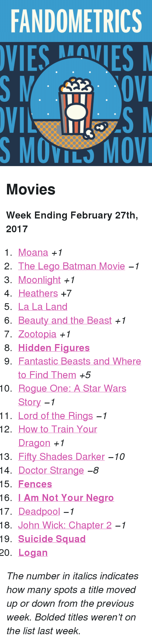"Batman, Doctor, and John Wick: FANDOMETRICS  VIESVES  S MOVILS MOV <h2>Movies</h2><p><b>Week Ending February 27th, 2017</b></p><ol><li><a href=""http://www.tumblr.com/search/moana"">Moana</a> <i>+1</i></li>  <li><a href=""http://www.tumblr.com/search/lego%20batman"">The Lego Batman Movie</a> <i>−1</i></li>  <li><a href=""http://www.tumblr.com/search/moonlight"">Moonlight</a> <i>+1</i></li>  <li><a href=""http://www.tumblr.com/search/heathers"">Heathers</a> +7</li>  <li><a href=""http://www.tumblr.com/search/la%20la%20land"">La La Land</a> </li>  <li><a href=""http://www.tumblr.com/search/beauty%20and%20the%20beast"">Beauty and the Beast</a> <i>+1</i></li>  <li><a href=""http://www.tumblr.com/search/zootopia"">Zootopia</a> <i>+1</i></li>  <li><b><a href=""http://www.tumblr.com/search/hidden%20figures"">Hidden Figures</a> </b></li>  <li><a href=""http://www.tumblr.com/search/fantastic%20beasts%20and%20where%20to%20find%20them"">Fantastic Beasts and Where to Find Them</a> <i>+5</i></li>  <li><a href=""http://www.tumblr.com/search/rogue%20one"">Rogue One: A Star Wars Story</a> <i>−1</i></li>  <li><a href=""http://www.tumblr.com/search/lotr"">Lord of the Rings</a> <i>−1</i></li>  <li><a href=""http://www.tumblr.com/search/httyd"">How to Train Your Dragon</a> <i>+1</i></li>  <li><a href=""http://www.tumblr.com/search/fifty%20shades%20darker"">Fifty Shades Darker</a> <i>−10</i></li>  <li><a href=""http://www.tumblr.com/search/doctor%20strange"">Doctor Strange</a> <i>−8</i></li>  <li><b><a href=""http://www.tumblr.com/search/fences"">Fences</a> </b></li>  <li><a href=""http://www.tumblr.com/search/i%20am%20not%20your%20negro""><b>I Am Not Your Negro</b></a></li>  <li><a href=""http://www.tumblr.com/search/deadpool"">Deadpool</a> <i>−1</i></li>  <li><a href=""http://www.tumblr.com/search/john%20wick"">John Wick: Chapter 2</a> <i>−1</i></li>  <li><a href=""http://www.tumblr.com/search/suicide%20squad""><b>Suicide Squad</b></a></li>  <li><a href=""http://www.tumblr.com/search/logan""><b>Logan</b></a></li></ol><p><i>The number in italics indicates how many spots a title moved up or down from the previous week. Bolded titles weren't on the list last week.</i></p>"