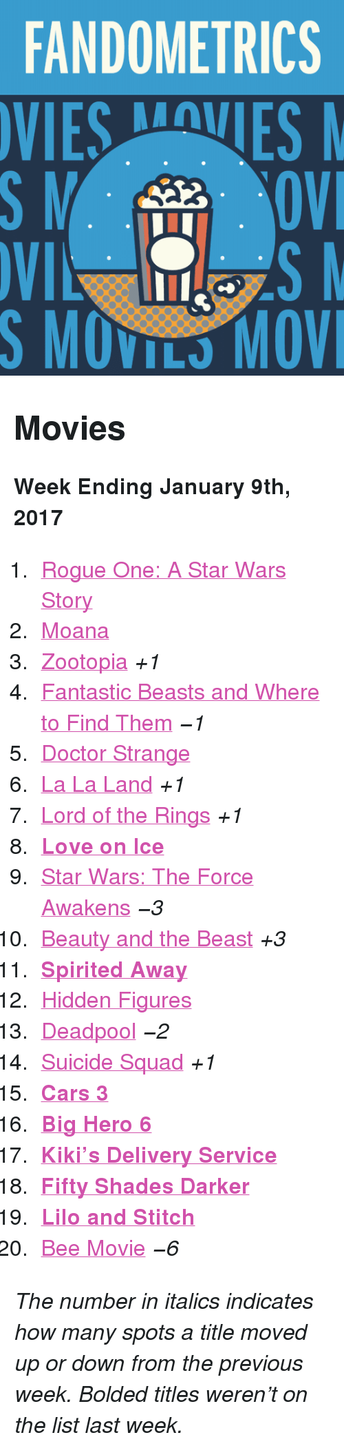 """lilo and stitch: FANDOMETRICS  VIESVES  S MOVILS MOV <h2>Movies</h2><p><b>Week Ending January 9th, 2017</b></p><ol><li><a href=""""http://www.tumblr.com/search/rogue%20one"""">Rogue One: A Star Wars Story</a></li>  <li><a href=""""http://www.tumblr.com/search/moana"""">Moana</a></li>  <li><a href=""""http://www.tumblr.com/search/zootopia"""">Zootopia</a><i>+1</i></li>  <li><a href=""""http://www.tumblr.com/search/fantastic%20beasts%20and%20where%20to%20find%20them"""">Fantastic Beasts and Where to Find Them</a><i>−1</i></li>  <li><a href=""""http://www.tumblr.com/search/doctor%20strange"""">Doctor Strange</a></li>  <li><a href=""""http://www.tumblr.com/search/la%20la%20land"""">La La Land</a><i>+1</i></li>  <li><a href=""""http://www.tumblr.com/search/lotr"""">Lord of the Rings</a><i>+1</i></li>  <li><a href=""""http://www.tumblr.com/search/#love%20on%20ice""""><b>Love on Ice</b></a></li>  <li><a href=""""http://www.tumblr.com/search/the%20force%20awakens"""">Star Wars: The Force Awakens</a><i>−3</i></li>  <li><a href=""""http://www.tumblr.com/search/beauty%20and%20the%20beast"""">Beauty and the Beast</a><i>+3</i></li>  <li><a href=""""http://www.tumblr.com/search/spirited%20away""""><b>Spirited Away</b></a></li>  <li><a href=""""http://www.tumblr.com/search/hidden%20figures"""">Hidden Figures</a></li>  <li><a href=""""http://www.tumblr.com/search/deadpool"""">Deadpool</a><i>−2</i></li>  <li><a href=""""http://www.tumblr.com/search/suicide%20squad"""">Suicide Squad</a><i>+1</i></li>  <li><a href=""""http://www.tumblr.com/search/cars%203""""><b>Cars 3</b></a></li>  <li><a href=""""http://www.tumblr.com/search/big%20hero%206""""><b>Big Hero 6</b></a></li>  <li><a href=""""http://www.tumblr.com/search/kiki's%20delivery%20service""""><b>Kiki&rsquo;s Delivery Service</b></a></li>  <li><a href=""""http://www.tumblr.com/search/fifty%20shades%20darker""""><b>Fifty Shades Darker</b></a></li>  <li><a href=""""http://www.tumblr.com/search/lilo%20and%20stitch""""><b>Lilo and Stitch</b></a></li>  <li><a href=""""http://www.tumblr.com/search/bee%20movie"""">Bee Movie</a><i>−6</i></li></ol><p><i>Th"""