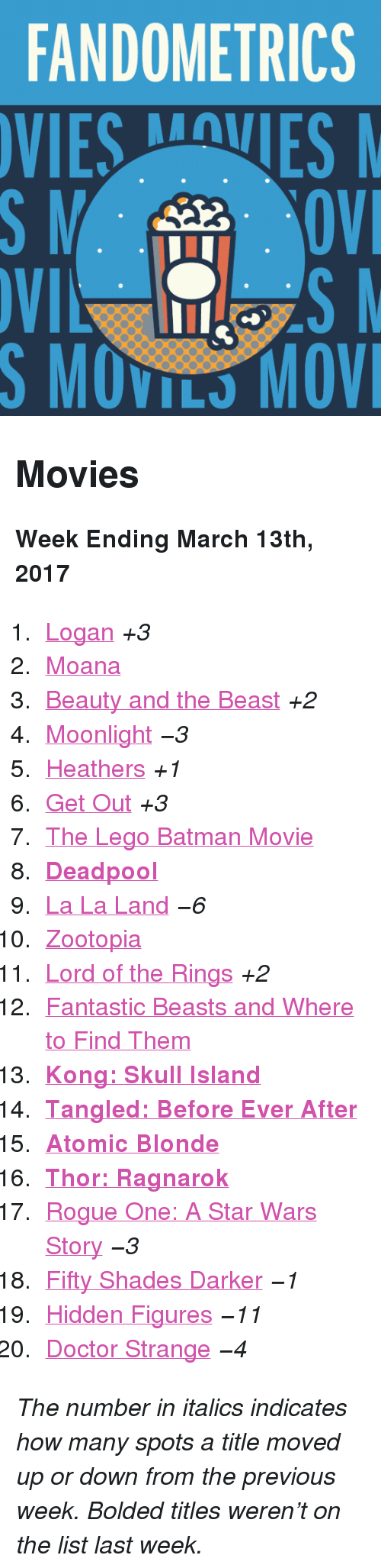 "Batman, Doctor, and Lego: FANDOMETRICS  VIESVES  S MOVILS MOV <h2>Movies</h2><p><b>Week Ending March 13th, 2017</b></p><ol><li><a href=""http://www.tumblr.com/search/logan"">Logan</a> <i>+3</i></li>  <li><a href=""http://www.tumblr.com/search/moana"">Moana</a> </li>  <li><a href=""http://www.tumblr.com/search/beauty%20and%20the%20beast"">Beauty and the Beast</a> <i>+2</i></li>  <li><a href=""http://www.tumblr.com/search/moonlight"">Moonlight</a> <i>−3</i></li>  <li><a href=""http://www.tumblr.com/search/heathers"">Heathers</a> <i>+1</i></li>  <li><a href=""http://www.tumblr.com/search/get%20out"">Get Out</a> <i>+3</i></li>  <li><a href=""http://www.tumblr.com/search/lego%20batman"">The Lego Batman Movie</a> </li>  <li><b><a href=""http://www.tumblr.com/search/deadpool"">Deadpool</a> </b></li>  <li><a href=""http://www.tumblr.com/search/la%20la%20land"">La La Land</a> <i><i>−6</i></i></li>  <li><a href=""http://www.tumblr.com/search/zootopia"">Zootopia</a> </li>  <li><a href=""http://www.tumblr.com/search/lotr"">Lord of the Rings</a> <i>+2</i></li>  <li><a href=""http://www.tumblr.com/search/fantastic%20beasts%20and%20where%20to%20find%20them"">Fantastic Beasts and Where to Find Them</a> </li>  <li><a href=""http://www.tumblr.com/search/kong%20skull%20island""><b>Kong: Skull Island</b></a></li>  <li><a href=""http://www.tumblr.com/search/tangled%20before%20ever%20after""><b>Tangled: Before Ever After</b></a></li>  <li><a href=""http://www.tumblr.com/search/atomic%20blonde""><b>Atomic Blonde</b></a></li>  <li><b><a href=""http://www.tumblr.com/search/thor%20ragnarok"">Thor: Ragnarok</a> </b></li>  <li><a href=""http://www.tumblr.com/search/rogue%20one"">Rogue One: A Star Wars Story</a> <i>−3</i></li>  <li><a href=""http://www.tumblr.com/search/fifty%20shades%20darker"">Fifty Shades Darker</a> <i>−1</i></li>  <li><a href=""http://www.tumblr.com/search/hidden%20figures"">Hidden Figures</a> <i>−11</i></li>  <li><a href=""http://www.tumblr.com/search/doctor%20strange"">Doctor Strange</a> <i>−4</i></li></ol><p><i>The number in italics indicates how many spots a title moved up or down from the previous week. Bolded titles weren't on the list last week.</i></p>"
