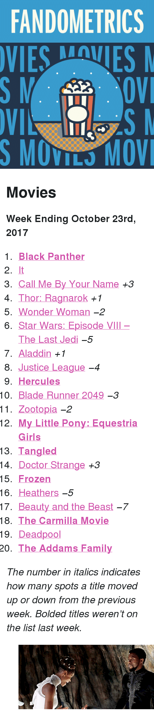 """My Little Pony: FANDOMETRICS  VIESVES  S MOVILS MOV <h2>Movies</h2><p><b>Week Ending October 23rd, 2017</b></p><ol><li><a href=""""http://tumblr.co/613687A7g""""><b>Black Panther</b></a></li><li><a href=""""http://tumblr.co/613787A79"""">It</a></li><li><a href=""""http://tumblr.co/613987A7c"""">Call Me By Your Name</a><i>+3</i></li><li><a href=""""http://tumblr.co/613087A7Y"""">Thor: Ragnarok</a><i>+1</i></li><li><a href=""""http://tumblr.co/613187A7l"""">Wonder Woman</a><i><i>−2</i></i></li><li><a href=""""http://tumblr.co/613287A7m"""">Star Wars: Episode VIII – The Last Jedi</a><i><i>−5</i></i></li><li><a href=""""http://tumblr.co/613387A7W"""">Aladdin</a><i>+1</i></li><li><a href=""""http://tumblr.co/613487A7o"""">Justice League</a><i><i>−4</i></i></li><li><a href=""""http://tumblr.co/613587A7U""""><b>Hercules</b></a></li><li><a href=""""http://tumblr.co/613687A7q"""">Blade Runner 2049</a><i><i>−3</i></i></li><li><a href=""""http://tumblr.co/613787A7S"""">Zootopia</a><i><i>−2</i></i></li><li><a href=""""http://tumblr.co/613887A7s""""><b>My Little Pony: Equestria Girls</b></a></li><li><a href=""""http://tumblr.co/613087A7Q""""><b>Tangled</b></a></li><li><a href=""""http://tumblr.co/613287A7a"""">Doctor Strange</a><i>+3</i></li><li><a href=""""http://tumblr.co/613387A7x""""><b>Frozen</b></a></li><li><a href=""""http://tumblr.co/613487A7I"""">Heathers</a><i><i>−5</i></i></li><li><a href=""""http://tumblr.co/613587A7L"""">Beauty and the Beast</a><i><i>−7</i></i></li><li><a href=""""http://tumblr.co/613687A70""""><b>The Carmilla Movie</b></a></li><li><a href=""""http://tumblr.co/613787A7F"""">Deadpool</a></li><li><a href=""""http://tumblr.co/613887A72""""><b>The Addams Family</b></a></li></ol><p><i>The number in italics indicates how many spots a title moved up or down from the previous week. Bolded titles weren't on the list last week.</i></p><figure class=""""tmblr-full pinned-target"""" data-orig-height=""""208"""" data-orig-width=""""500"""" data-tumblr-attribution=""""blackpantherdaily:doeZI-m6lUTGGN4bxwYF7g:ZFpHte2R2A3-b""""><img src=""""https://78.media.tumblr.com/5a85dbe2c3b07c2c2aee44cd0b55a2f0/tumblr_o"""