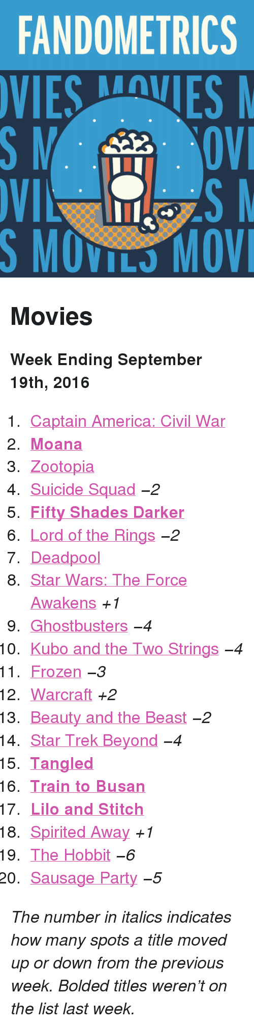 """lilo and stitch: FANDOMETRICS  VIESVES  S MOVILS MOV <h2>Movies</h2><p><b>Week Ending September 19th, 2016</b></p><ol><li><a href=""""http://www.tumblr.com/search/captain%20america%20civil%20war"""">Captain America: Civil War</a></li>  <li><a href=""""http://www.tumblr.com/search/moana""""><b>Moana</b></a></li>  <li><a href=""""http://www.tumblr.com/search/zootopia"""">Zootopia</a></li>  <li><a href=""""http://www.tumblr.com/search/suicide%20squad"""">Suicide Squad</a><i>−2</i></li>  <li><a href=""""http://www.tumblr.com/search/fifty%20shades%20darker""""><b>Fifty Shades Darker</b></a></li>  <li><a href=""""http://www.tumblr.com/search/lotr"""">Lord of the Rings</a><i>−2</i></li>  <li><a href=""""http://www.tumblr.com/search/deadpool"""">Deadpool</a></li>  <li><a href=""""http://www.tumblr.com/search/the%20force%20awakens"""">Star Wars: The Force Awakens</a><i>+1</i></li>  <li><a href=""""http://www.tumblr.com/search/ghostbusters"""">Ghostbusters</a><i>−4</i></li>  <li><a href=""""http://www.tumblr.com/search/kubo%20and%20the%20two%20strings"""">Kubo and the Two Strings</a><i>−4</i></li>  <li><a href=""""http://www.tumblr.com/search/frozen"""">Frozen</a><i>−3</i></li>  <li><a href=""""http://www.tumblr.com/search/warcraft"""">Warcraft</a><i>+2</i></li>  <li><a href=""""http://www.tumblr.com/search/beauty%20and%20the%20beast"""">Beauty and the Beast</a><i>−2</i></li>  <li><a href=""""http://www.tumblr.com/search/star%20trek%20beyond"""">Star Trek Beyond</a><i>−4</i></li>  <li><a href=""""http://www.tumblr.com/search/tangled""""><b>Tangled</b></a></li>  <li><a href=""""http://www.tumblr.com/search/train%20to%20busan""""><b>Train to Busan</b></a></li>  <li><a href=""""http://www.tumblr.com/search/lilo%20and%20stitch""""><b>Lilo and Stitch</b></a></li>  <li><a href=""""http://www.tumblr.com/search/spirited%20away"""">Spirited Away</a><i>+1</i></li>  <li><a href=""""http://www.tumblr.com/search/the%20hobbit"""">The Hobbit</a><i>−6</i></li>  <li><a href=""""http://www.tumblr.com/search/sausage%20party"""">Sausage Party</a><i>−5</i></li></ol><p><i>The number in italics indicates how many sp"""