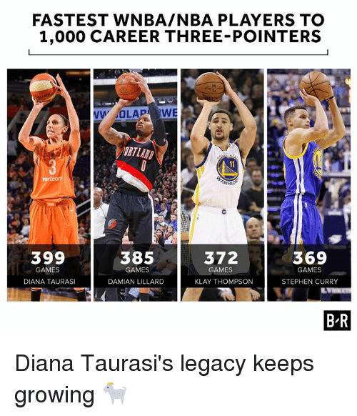 Klay Thompson, Nba, and Stephen: FASTEST WNBA/NBA PLAYERS TO  1,000 CAREER THREE-POINTERS  RTLAN  399  385  372  369  GAMES  GAMES  GAMES  GAMES  DIANA TAURAS  DAMIAN LILLARD  KLAY THOMPSON  STEPHEN CURRY  B-R Diana Taurasi's legacy keeps growing 🐐