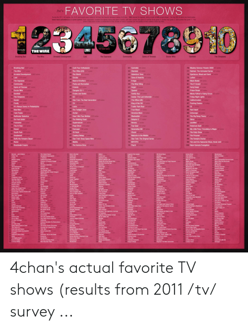 American Dad, American Horror Story, and Arthur: FAVORITE TV SHOWS  /tv/'s  During the 2011 /tv/ survey, the 3519 participants were asked to list their five favorite television series of all time. 1853 elected to respond, listing a total of 649 unique shows-the top 500 of which are listed below  Votes were calculated on a 5 point system. Each responders' number one series choice was given 5 points, with their number two given 4, number three given 3, number four given 2, and number five given 1. The  show's total score is then a combination of the number of votes it reCelved and the position it was ranked in their top fives  23456789  COMMUNITY  DeveloPMeNT  Seintelo  STD  CRO  The Sopranos  LOST  Br eaking Bad  THE WIRE  Arrested Development  The Sopranos  The Simpsons  Breaking Bad  The Wire  Lost  Community  Game of Thrones  Doctor Who  Seinfeld  51 Carnivale 85 votes  1 Breaking Bad 2501 votes  2 The Wire 2101 votes  3 Arrested Development 1560 votes  26 Curb Your Enthusiasm 235 votes  76 Mystery Science Theater 3000 61 votes  77 Batman: The Animated Series 60 votes  78 Spartacus: Blood and Sand 60 votes  79 Luther 59 votes  80 Black Books 58 votes  81 The IT Crowd 55 votes  52 Sherlock 84 votes  27 The Office (US) 217 votes  53 Adventure Time 84 votes  28 The Shield 211 votes  54 Sons of Anarchy 84 votes  4 Lost 1239 votes  29 Scrubs 209 votes  30 Band of Brothers 205 votes  5 The Sopranos 813 votes  55 Fringe 83 votes  56 The West Wing 81 votes  6 Community 686 votes  31 Parks and Recreation 172 votes  7 Game of Thrones 681 votes  32 Friends 163 votes  82 Party Down 55 votes  57 Angel 78 votes  8 Doctor Who 614 votes  33 Stargate SG-1 157 votes  34 Freaks and Geeks 155 votes  58 Spaced 76 votes  59 Family Guy 75 votes  60 Avatar: The Last Airbender 75 votes  83 Prison Break 53 votes  9 Seinfeld 607 votes  84 Monty Python's Flying Circus 53 votes  85 Friday Night Lights 52 votes  10 The Simpsons 596 votes  11 Dexter 589 votes  35 OZ 151 votes  61 The Office (UK