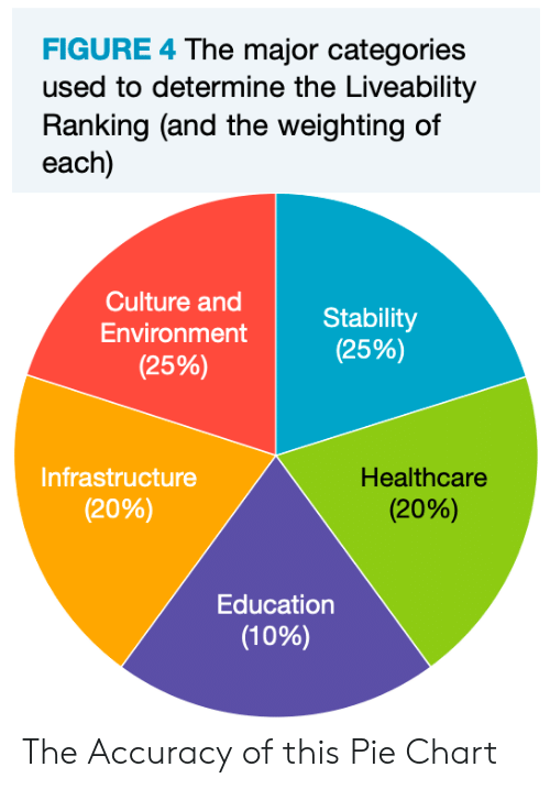 Pie, Culture, and Education: FIGURE 4 The major categories  used to determine the Liveability  Ranking (and the weighting of  each)  Culture and  Stability  (25%)  Environment  (25%)  Infrastructure  Healthcare  (20%)  (20%)  Education  (10%) The Accuracy of this Pie Chart