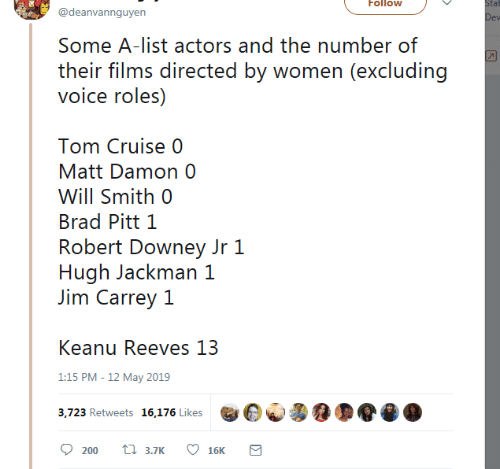 Brad: Follow  tat  @deanvannguyen  Some A-list actors and the number of  their films directed by women (excluding  voice roles)  Tom Cruise 0  Matt Damon 0  Will Smith 0  Brad Pitt 1  Robert Downey Jr 1  Hugh Jackman 1  Jim Carrey 1  Keanu Reeves 13  1:15 PM -12 May 2019  3,723 Retweets 16,176 Likes