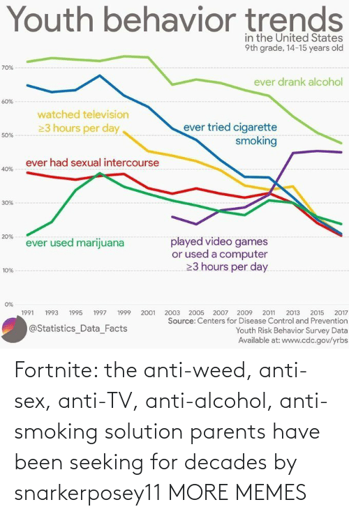 Sex: Fortnite: the anti-weed, anti-sex, anti-TV, anti-alcohol, anti-smoking solution parents have been seeking for decades by snarkerposey11 MORE MEMES