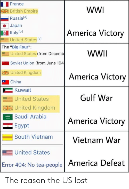 "France: France  wW  British Empire  Russiala]  Japan  America Victory  Italyb]  United States(c]  The ""Big Four"":  United States (from Decemb  WWII  Soviet Union (from June 194  SUnited Kingdom  America Victory  China  Kuwait  Gulf War  United States  SUnited Kingdom  ESaudi Arabia  America Victory  Egypt  South Vietnam  Vietnam War  United States  Error 404: No tea-people America Defeat The reason the US lost"