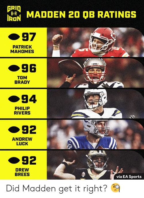 Andrew Luck, Sports, and Tom Brady: FRID  B MADDEN 20 QB RATINGS  97  PATRICK  MAHOMES  96  TOM  BRADY  94  PHILIP  RIVERS  92  ANDREW  LUCK  92  DREW  BREES  via EA Sports Did Madden get it right? 🧐