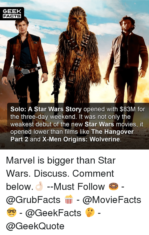 Facts, Memes, and Movies: GEEK  FACTS  Solo: A Star Wars Story opened with $83M for  the three-day weekend. It was not only the  weakest debut of the new Star Wars movies, it  opened lower than films like The Hangover  Part 2 and X-Men Origins: Wolverine Marvel is bigger than Star Wars. Discuss. Comment below.👌🏻 --Must Follow 🍩 - @GrubFacts 🍿 - @MovieFacts 🤓 - @GeekFacts 🤔 - @GeekQuote