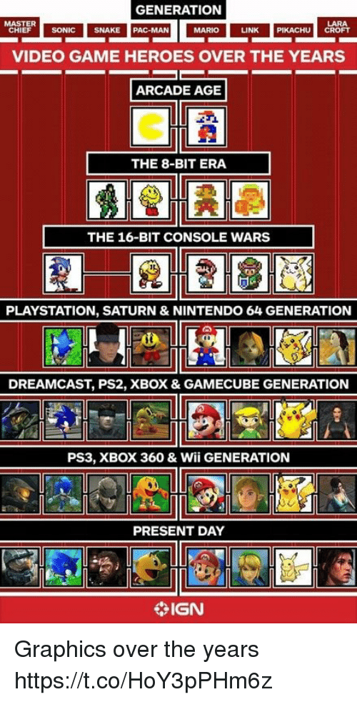 pac: GENERATION  LARA  LINK PIKACHU CROFT  MASTER  HIEF SONIC SNAK  SNAKE  PAC-MAN  MARIO  VIDEO GAME HEROES OVER THE YEARS  ARCADE AGE  THE 8-BIT ERA  THE 16-BIT CONSOLE WARS  PLAYSTATION, SATURN & NINTENDO 64 GENERATION  DREAMCAST, PS2, XBOX & GAMECUBE GENERATION  PS3, XBOX 360 & Wii GENERATION  PRESENT DAY  IGN Graphics over the years https://t.co/HoY3pPHm6z