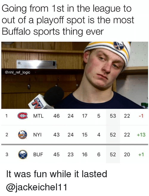 Logic, Memes, and National Hockey League (NHL): Going from 1st in the league to  out of a playoff spot is the most  Buffalo sports thing ever  @nhl _ref_logic  MTL 46 24 17 5 53 22 1  NY 43 24 15 45222 +13  BUF 45 23 16 6 52 20 +1 It was fun while it lasted @jackeichel11