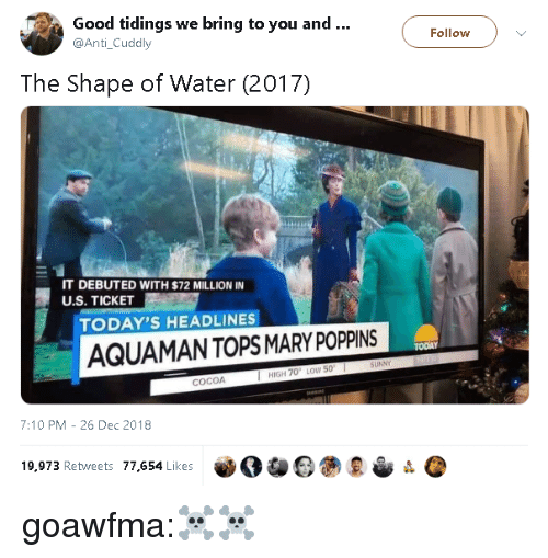 debuted: Good tidings we bring to you and..  @Anti_Cuddly  Follow  The Shape of Water (2017)  IT DEBUTED WITH $72 MILLION IN  U.S. TICKET  TODAY'S HEADLINES  AQUAMANTOPS MARY POPPINS  TODAY  HIGH 70 LOW 50  COCOA  7:10 PM -26 Dec 2018  19,973 Retweets 77,654 Likes goawfma:☠☠