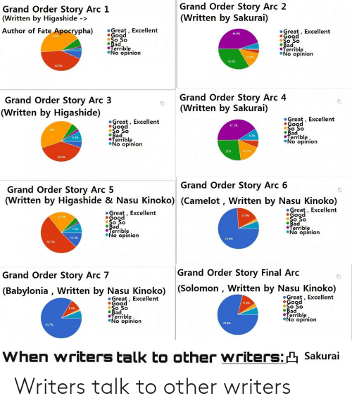 Fate Apocrypha: Grand Order Story Arc 2  (Written by Sakurai)  Grand Order Story Arc 1  (Written by Higashide ->  Author of Fate Apocrypha)  Great, Excellent  Good  So So  Bad  Terrible  No opinion  Great, Excellent  Good  So So  Bad  Terrible  No opinion  44.9%  12 9%  33.5%  42.2%  Grand Order Story Arc 4  (Written by Sakurai)  Grand Order Story Arc 3  (Written by Higashide)  Great, Excellent  Good  So So  Bad  Terrible  No opinion  Great  Good  So So  Bad  Terrible  No opinion  Excellent  41.1%  39%  9.2%  8.4%  16.7 %  27%  39.5%  Grand Order Story Arc 6  Grand Order Story Arc 5  (Written by Higashide & Nasu Kinoko) (Camelot , Written by Nasu Kinoko)  Great, Excellent  Good  So So  Bad  Terrible  No opinion  Great, Excellent  Gooo  17.9%  22 4%  Bad  Terrible  No opinion  7.8%  12.3%  73.9%  52.2%  Grand Order Story Final Arc  Grand Order Story Arc 7  (Solomon , Written by Nasu Kinoko)  (Babylonia, Written by Nasu Kinoko)  Great, Excellent  Good  Great, Excellent  Good  So So  Bad  Terrible  No opinion  11.9%  8.9%  Bad.  Terrible  No opinion  78.8%  83.7%  When writers talk to other writers:Sakurai Writers talk to other writers