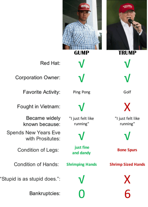"""corporation: GUMP  TRUMP  Red Hat:  Corporation Owner:  Favorite Activity:  Fought in Vietnam  Became widely  Ping Pong  Golf  """"I just felt like  running""""  """"I just felt like  running""""  known because:  Spends New Years Eve  with Prositutes:  just fine  and dandy  Condition of Legs:  Bone Spurs  Condition of Hands:  Shrimping Hands  Shrimp Sized Hands  Stupid is as stupid does."""":  Bankruptcies:  0  6"""