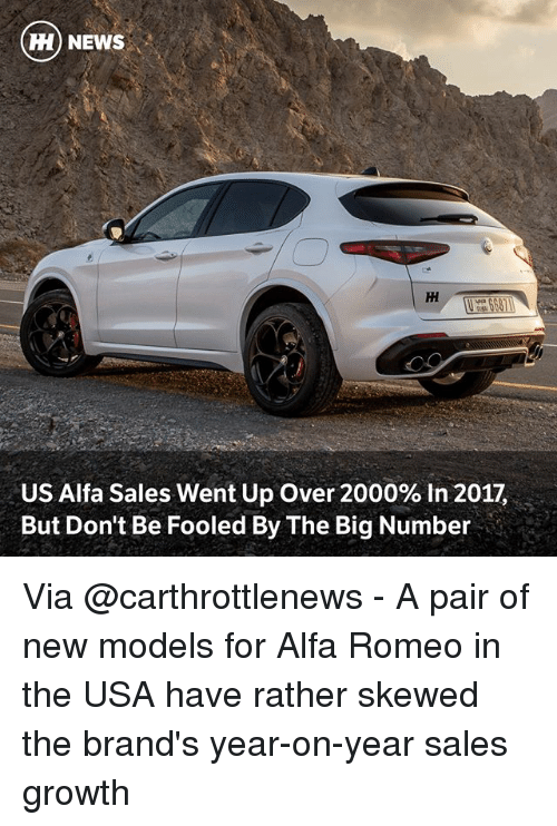 alfa: H) NEWS  US Alfa Sales went Up Over 2000% in 2017,  But Don't Be Fooled By The Big Number Via @carthrottlenews - A pair of new models for Alfa Romeo in the USA have rather skewed the brand's year-on-year sales growth