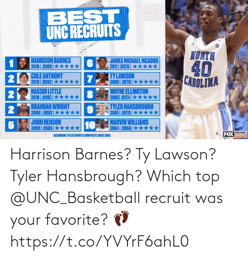 top: Harrison Barnes? Ty Lawson? Tyler Hansbrough?  Which top @UNC_Basketball recruit was your favorite? 👣 https://t.co/YVYrF6ahL0