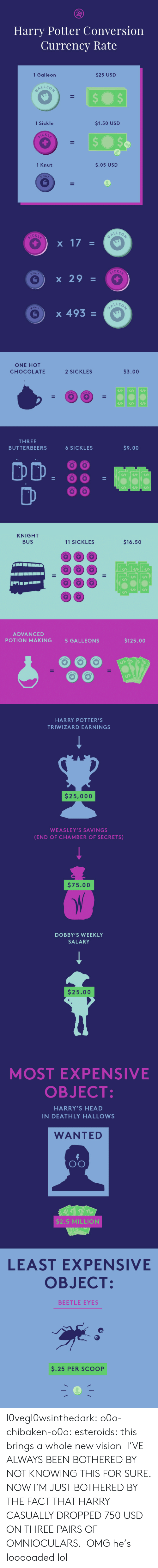 Harry Potter, Head, and Lol: Harry Potter Conversion  Currency Rate  1 Galle on  $25 USD  1 Sickle  $1.50 USD  CK  1 Knut  $.05 USD  C K L  CKL  x 29  LLE o  e ) x 493   ONE HOT  CHOCOLATE  2 SICKLES  $3.00  THREE  BUTTERBEERS  6 SICKLES  $9.00  DD·88  KNIGHT  BUS  11 SICKLES  $16.50  ADVANCED  POTION MAKING  5 GALLEONS  $125.00   HARRY POTTER'S  TRIWIZARD EARNINGS  $25,000  WEASLEY'S SAVINGS  (END OF CHAMBER OF SECRETS)  $75.00  DOBBY'S WEEKLY  SALARY  $25.00   MOST EXPENSIVE  OBJECT  HARRY'S HEAD  IN DEATHLY HALLOWS  WANTED  O-O  $2.5 MILLION  LEAST EXPENSIVE  OBJECT:  BEETLE EYES  $.25 PER SCOOP l0vegl0wsinthedark: o0o-chibaken-o0o:   esteroids:  this brings a whole new vision  I'VE ALWAYS BEEN BOTHERED BY NOT KNOWING THIS FOR SURE. NOW I'M JUST BOTHERED BY THE FACT THAT HARRY CASUALLY DROPPED 750 USD ON THREE PAIRS OF OMNIOCULARS.   OMG he's looooaded lol