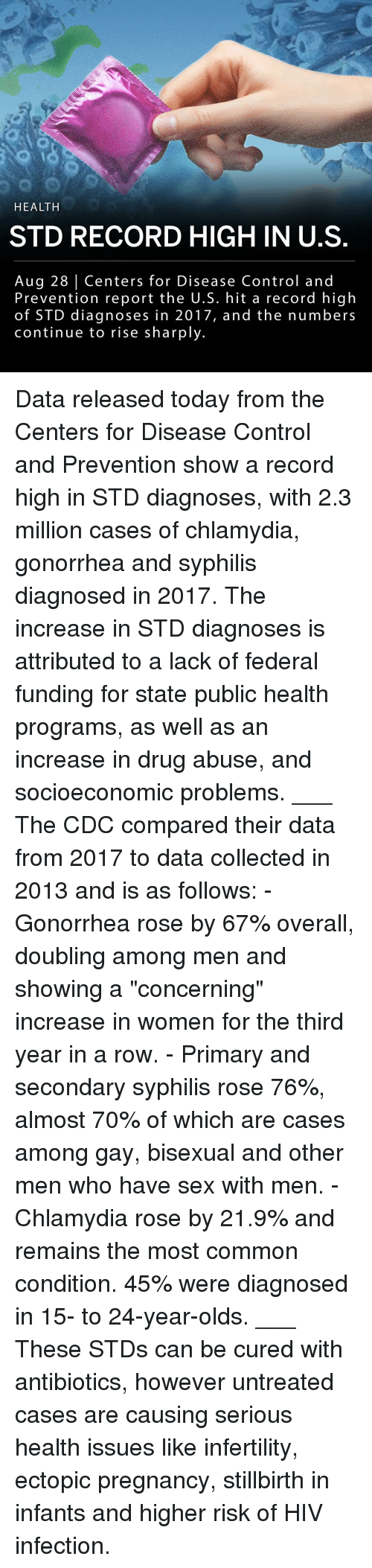 "cdc: HEALTH  STD RECORD HIGH IN U.S  Aug 28 Centers for Disease Control and  Prevention report the U.S. hit a record high  of STD diagnoses in 2017, and the numbers  continue to rise sharply. Data released today from the Centers for Disease Control and Prevention show a record high in STD diagnoses, with 2.3 million cases of chlamydia, gonorrhea and syphilis diagnosed in 2017. The increase in STD diagnoses is attributed to a lack of federal funding for state public health programs, as well as an increase in drug abuse, and socioeconomic problems. ___ The CDC compared their data from 2017 to data collected in 2013 and is as follows: - Gonorrhea rose by 67% overall, doubling among men and showing a ""concerning"" increase in women for the third year in a row. - Primary and secondary syphilis rose 76%, almost 70% of which are cases among gay, bisexual and other men who have sex with men. - Chlamydia rose by 21.9% and remains the most common condition. 45% were diagnosed in 15- to 24-year-olds. ___ These STDs can be cured with antibiotics, however untreated cases are causing serious health issues like infertility, ectopic pregnancy, stillbirth in infants and higher risk of HIV infection."