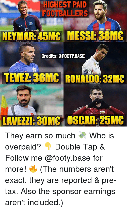 exacting: HIGHEST PAID  FOOTBALLERS  Fly  NEYMAR: 45MC MESSI: 38M&  Credits: @FOOTY.BASE  TEVEZ: 36MC RONALDO: 32MC  LAVEZZI:30MC OSCAR:25MC They earn so much 💸 Who is overpaid? 👇 Double Tap & Follow me @footy.base for more! 🔥 (The numbers aren't exact, they are reported & pre-tax. Also the sponsor earnings aren't included.)
