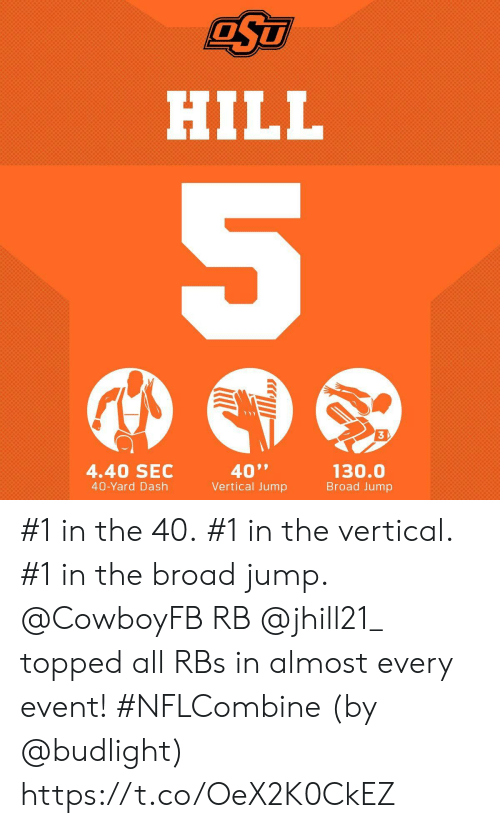 "Memes, 🤖, and Sec: HILL  3  4.40 SEC  40-Yard Dash  40""  Vertical Jump  130.0  Broad Jump #1 in the 40. #1 in the vertical. #1 in the broad jump.  @CowboyFB RB @jhill21_  topped all RBs in almost every event! #NFLCombine  (by @budlight) https://t.co/OeX2K0CkEZ"