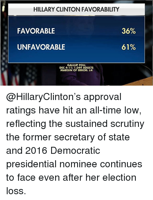 all time low: HILLARY CLINTON FAVORABILITY  FAVORABLE  35%  UNFAVORABLE  61%  GALLUP POLL  DEC 4-11; 1,049 ADULTS  MARGIN OF ERROR: ±4 @HillaryClinton's approval ratings have hit an all-time low, reflecting the sustained scrutiny the former secretary of state and 2016 Democratic presidential nominee continues to face even after her election loss.