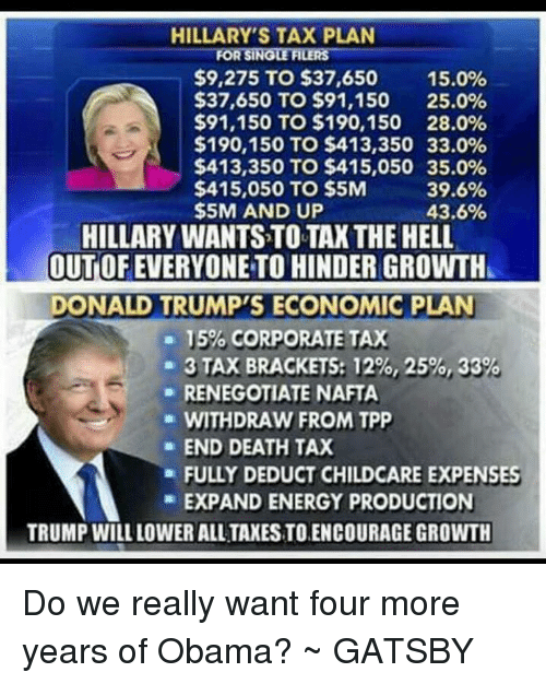 Energy, Memes, and Obama: HILLARY'S TAX PLAN  FORSINGLEFILERS  $9,275 TO $37,650  15.0%  $37,650 TO $91,150 25.0%  $91,150 TO $190,150 28.0%  $190,150 TO $413,350 33.0%  $413,350 TO $415,050 35.0%  $415,050 TO $5M  39.6%  $5M AND UP  43.6%  HILLARY WANTSTOTAX THE HELL  OUTOFEVERYONE TO HINDER GROWTH  DONALD TRUMP'S ECONOMIC PLAN  15%, CORPORATE TAX  3 TAX BRACKETS: 12%, 25%, 33  RENEGOTIATE NAFTA  WITHDRAW FROM TPP  END DEATH TAX  a FULLY DEDUCT CHILDCARE EXPENSES  EXPAND ENERGY PRODUCTION  TRUMP WILL LOWER ALL TAXESTOENCOURAGE GROWTH Do we really want four more years of Obama? ~ GATSBY