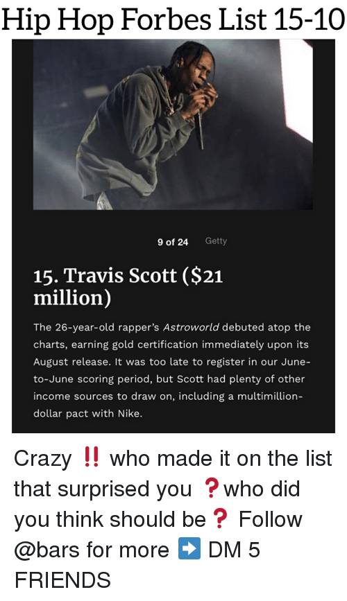 Crazy, Friends, and Memes: Hip Hop Forbes List 15-10  9 of 24  Getty  15. Travis Scott ($21  million)  The 26-year-old rapper's Astroworld debuted atop the  charts, earning gold certification immediately upon its  August release. It was too late to register in our June-  to-June scoring period, but Scott had plenty of other  income sources to draw on, including a multimillion  dollar pact with Nike. Crazy ‼️ who made it on the list that surprised you ❓who did you think should be❓ Follow @bars for more ➡️ DM 5 FRIENDS