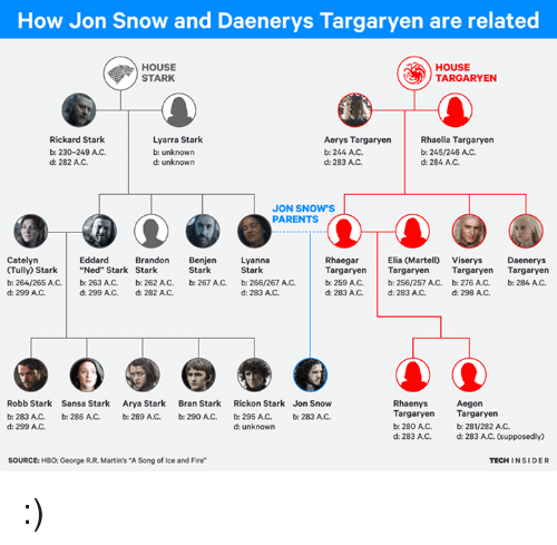 "house targaryen: How Jon Snow and Daenerys Targaryen are related  HOUSE  HOUSE  TARGARYEN  STARK  Lyarra Stark  Rickard Stark  Aerys Targaryen  Rhaella Targaryen  b: 230-249 AC.  b: unknown  b: 244 AJC.  b: 245/246 AC.  d: 284 AC.  d: 282 AC.  d: unknown  d: 283 AC.  JON SNOW'S  PARENTS  Elia Martelo viserys Daenerys  Catelyn  Eddard  Brandon  Benje  Lyanna  Rhaegar  (Tully) Stark Ned"" Stark Stark  Stark  Stark  Targaryen  Targaryen  Targaryen  Targaryen  b: 264/265 AC.  b: 263 AJC.  b: 262 AC.  b: 267 AC,  b: 266/267 AC.  b: 259 A.C.  b: 256/257 A C. b: 276 AC.  b: 284, AJC,  d: 299 AJC.  d: 283 A.C.  d: 298 A.C.  d: 299 A.C. d: 282 AC.  d: 283 AC, d: 283 AJC.  Robb Stark Sansa Stark  Arya Stark  Bran Stark  Rickon Stark Jon Snow  Rhaenys  Aegon  Targaryen  Targaryen  b: 283 A.C. b: 286 AMC. b: 289 A.C.  b: 290 ANC.  b: 295 ANC, b: 283 ANC.  d: 299 A.C.  b: 280 AC, b: 281/282 AC.  d: unknown  d: 283 AJC. d: 283 A/C. (supposedly)  TECH INSIDER  SOURCE: HBO: George R.R. Martin's ""A Song of Ice and Fire"" :)"