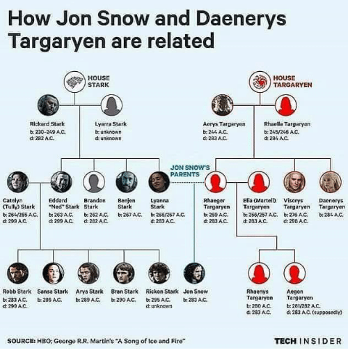 "house targaryen: How Jon Snow and Daenerys  Targaryen are related  HOUSE  HOUSE  TARGARYEN  STARK  Lyarra Stark  Rickard Stark  Rhaella Targaryen  Aerys Targaryen  b, 230-249 AC.  unknown  244 AC.  245/246 AC.  dt 282 AJC.  unknown  d: 283 AC  d: 284 AC.  JON SNOW S  PARENTS  Catalyn  Elia (MartelD Visorys Daonorys  Eddard  Brandon  Benjen Lyanna  Rhaeger  CTully Stark Ned Stark Stark  Stark  Stark  Targaryen Targaryen  Targaryen  Targaryen  b 264/265 AC,  203 AC, 262 AC, 267 AC, 266/267 AC.  b. 250/257 Act, b 27s AC.  b, 259 ANC.  d 283AC.  d 290 AC,  d: 299 AC.  d: 282 AC.  d 283 AC d: 283 AC, d: 298 AC.  Robb Stark Sansa Stark  Arya Stark  Bran Stark  Rickon Stark Jon Snow  Rhaenys  Aegon  Targaryen  Targaryen  283 A,C,  b: 286 AMC.  b: 289 A.C.  b 290 AC,  233 AC.  d: 299 AC.  280AC.  b: 281/282 AC.  unknown  d 283 AC,  d: 283 AC, supposedly  TECH INSIDER  SOURCE: HBO: George R.R. Martin's ""A Song of lce and Fire"""