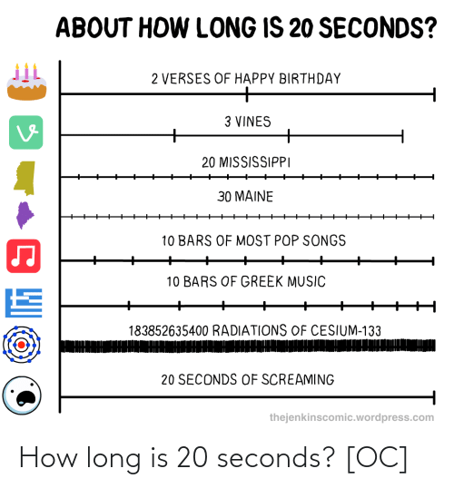 How Long: How long is 20 seconds? [OC]