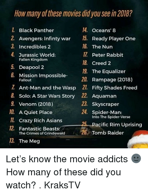 Crazy, Jurassic World, and Memes: How many of these movies did you see in 2018?  1 Black Panther  2. Avengers: Infinty war 5. Ready Player One  3. Incredibles 2  4. Jurassic World:  14. Oceans' 8  16. The Nun  17 Peter Rabbit  18. Creed 2  19. The Equalizer  20. Rampage (2018)  Fallen Kingdom  5.  Deapool 2  6.  Mission Impossible-  Fallout  Ant-Man and the Wasp 21. Fifty Shades Freed  8. Solo: A Star Wars Story  9. Venom (2018)  10. A Quiet Place  ll. Crazy Rich Asians  12, Fantastic Beasts  22. Aquaman  23. Skyscraper  24. Spider-Man:  Into The Spider-Verse  25 Pacific Rim Uprising  The Crimes of Grindewald  Tomb Raider  13. The Meg Let's know the movie addicts 🌚 How many of these did you watch? . KraksTV