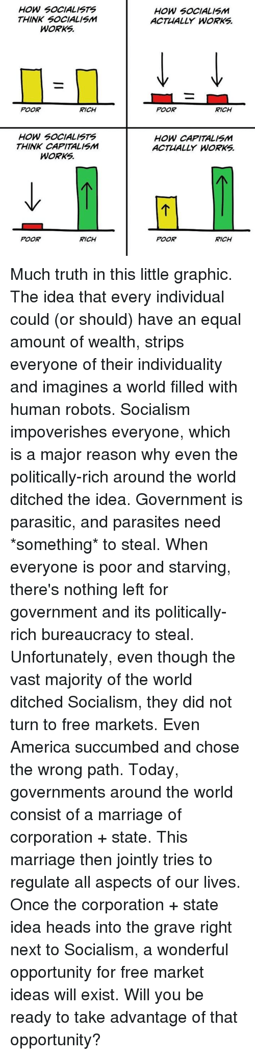 Ditched: HOW SOCIALISTS  THINK SOCIALISM  WORKS.  HOW SOCIALISM  ACTUALLY WORKS.  POOR  RICH  POOR  RICH  HOW SOCIALISTS  THINK CAPITALISM  WORKS  HOW CAPITALISM  ACTUALLY WORKS  POOR  RICH  POOR  RICH Much truth in this little graphic.  The idea that every individual could (or should) have an equal amount of wealth, strips everyone of their individuality and imagines a world filled with human robots.  Socialism impoverishes everyone, which is a major reason why even the politically-rich around the world ditched the idea.   Government is parasitic, and parasites need *something* to steal. When everyone is poor and starving, there's nothing left for government and its politically-rich bureaucracy to steal.  Unfortunately, even though the vast majority of the world ditched Socialism, they did not turn to free markets. Even America succumbed and chose the wrong path.  Today, governments around the world consist of a marriage of corporation + state. This marriage then jointly tries to regulate all aspects of our lives.  Once the corporation + state idea heads into the grave right next to Socialism, a wonderful opportunity for free market ideas will exist.  Will you be ready to take advantage of that opportunity?