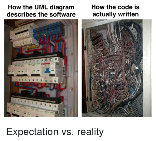 Vs Reality: How the UML diagram  describes the software  How the code is  actually written  13 Expectation vs. reality