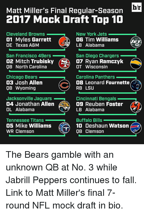 49er: hr  Matt Miller's Final Regular-Season  2017 Mock Draft Top 10  Cleveland Browns  New York Jets  01 Myles Garrett  OG Tim Williams  LB Alabama  DE Texas A&M  San Diego Chargers  San Francisco 49ers  02 Mitch Trubisky (SA D7 an Ramczyk  T OT Wisconsin  OB North Carolina  Chicago Bears  Carolina Panthers  03 Josh Allen  OB Leonard Fournette  RB LSU  QB Wyoming  Jacksonville Jaguars  Cincinnati Bengals  04 Jonathan Allen  09 Reuben Foster  OL Alabama  LB Alabama  Buffalo Bills  Tennessee Titans  05 Mike Williams  10 Deshaun Watson  WR Clemson  V QB Clemson The Bears gamble with an unknown QB at No. 3 while Jabrill Peppers continues to fall. Link to Matt Miller's final 7-round NFL mock draft in bio.