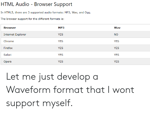 Chrome, Internet, and I Won: HTML Audio - Browser Support  In HTML5, there are 3 supported audio formats: MP3, Wav, and Ogg  The browser support for the different formats is:  MP3  YES  YES  YES  YES  YES  Browser  Internet Explorer  Chrome  Firefox  Safari  Opera  Wav  NO  YES  YES  YES  YES Let me just develop a Waveform format that I wont support myself.