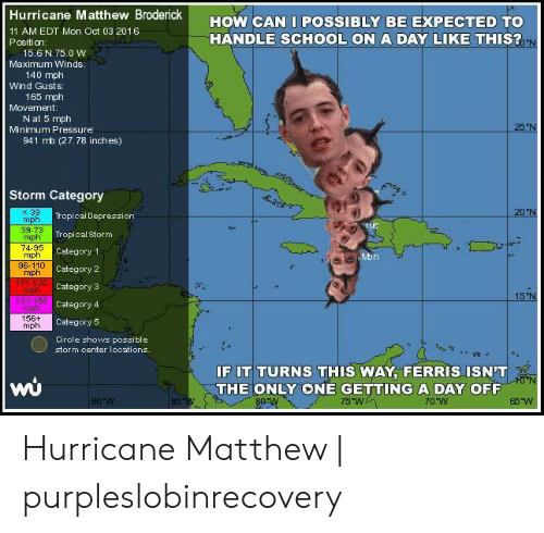 """Purpleslobinrecovery: Hurricane Matthew Broderick  HOW CAN I POSSIBLY BE EXPECTED TO  11 AM EDT Mon Oct 03 2016  Position:  HANDLE SCHOOL ON A DAY LIKE THIS?  0 N  15.6 N 75.0 W  Maximum Winds:  140 mph  Wind Gusts  165 mph  Movement:  N at 5 mph  Minimum Pressure  941 mb (27.78 inches)  25""""N  Storm Category  20°N  39  mph  Tropical Depression  Tte  39-73  mph  Tropical Stor m  74-95  mph  96-110  mph  111130 Category 3  mph  131-155 Category 4  mph  156+  mph  Category 1  Mon  Category 2  15 N  Category 5  Circle shows possible  storm center locations.  IF IT TURNS THIS WAY, FERRIS ISN'T  t0 N  THE ONLY ONE GETTING A DAY OFF  75 Wn  90 W  B5W  65W  70 W Hurricane Matthew 