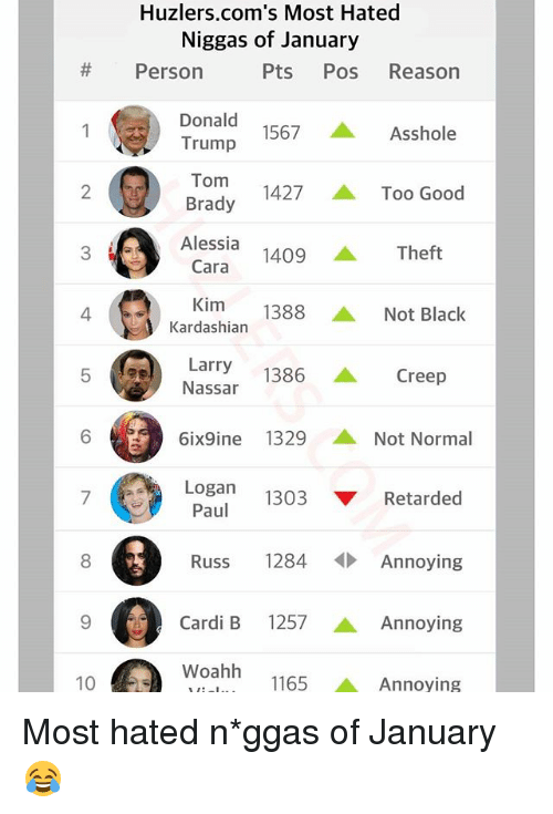 Donald Trump, Funny, and Retarded: Huzlers.com's Most Hated  Niggas of January  # Person  Pts Pos Reason  Donald  Trump  1  1567  Asshole  2 Brady  1427 ▲ Too Good  Alessia  3  1409 ▲ Theft  Cara  Kim 1388 ▲ Not Black  4  Kardashian  Larry  Nassar  1386 ▲ Creep  6ix9ine 1329 ▲ Not Normal  Logan 1303 ▼ Retarded  Paul  8  Russ 1284Annoying  9  Cardi B 1257 ▲ Annoying  Woahh 1165  10  Annoying Most hated n*ggas of January 😂