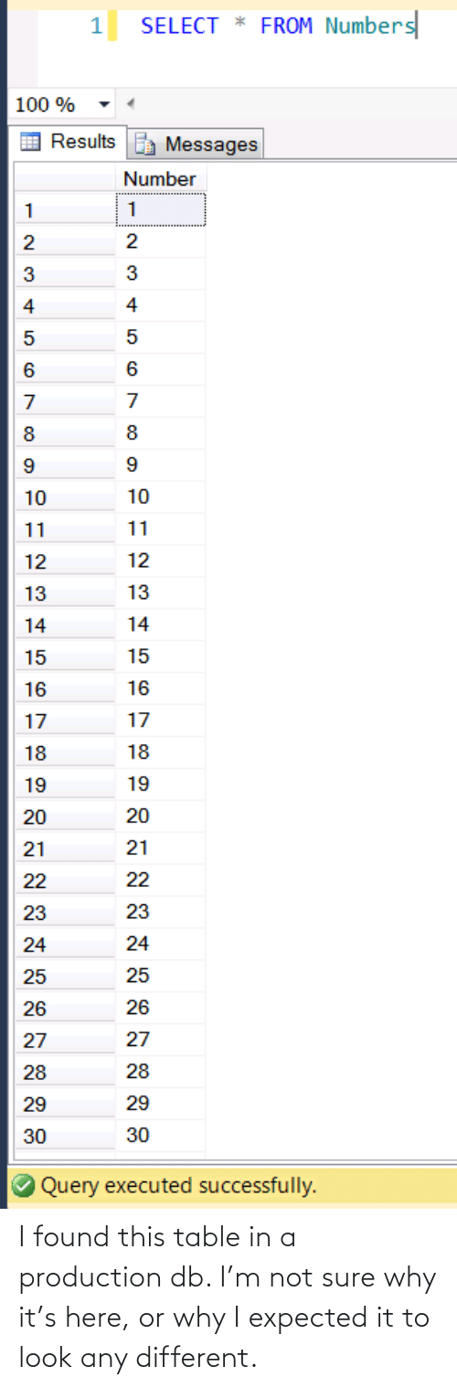 To Look: I found this table in a production db. I'm not sure why it's here, or why I expected it to look any different.