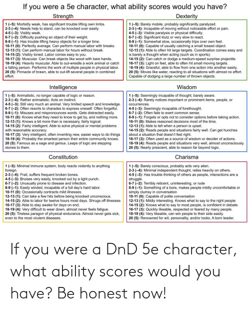 15 2: If you were a 5e character, what ability scores would you have?  Strength  Dexterity  1 (-5): Morbidly weak, has significant trouble lifting own limbs.  2-3 (-4): Needs help to stand, can be knocked over easily.  4-5 (-3): Visibly weak.  6-7 (-2): Difficulty pushing an object of their weight.  8-9 (-1): Has trouble lifting heavy objects for a longer time.  10-11 (0): Perfectly average. Can perform manual labor with breaks.  12-13 (1): Can perform manual labor for hours without break.  14-15 (2): Visibly toned. Labor comes easy to you.  16-17 (3): Muscular. Can break objects like wood with bare hands.  18-19 (4): Heavily muscular. Able to out-wrestle a work animal or catch  a falling person. Performs the work of multiple people in physical labor.  20 (5): Pinnacle of brawn, able to out-lift several people in combined  effort.  1 (-5): Barely mobile, probably significantly paralyzed.  2-3 (-4): Incapable of moving without noticeable effort or pain.  4-5 (-3): Visible paralysis or physical difficulty.  6-7 (-2): Significant klutz or very slow to react.  8-9 (-1): Somewhat slow, occasionally trips over own feet.  10-11 (0): Capable of usually catching a small tossed object.  12-13 (1): Able to often hit large targets. Coordination comes easy and  is barely a thought when acting (such as in sports).  14-15 (2): Can catch or dodge a medium-speed surprise projectile.  16-17 (3): Light on feet, able to often hit small moving targets.  18-19 (4): Graceful, able to flow from one action into another easily.  20 (5): Moves like water, reacting to all situations with almost no effort.  Capable of dodging a large number of thrown objects.  Intelligence  Wisdom  1 (-5): Seemingly incapable of thought, barely aware.  2-3 (-4): Rarely notices important or prominent items, people, or  1 (-5): Animalistic, no longer capable of logic or reason.  2-3 (-4): Rather animalistic. Acts on instinct.  4-5 (-3): Still very much an animal. Very limited speech and knowledge.  6-7 (-2): Ofte